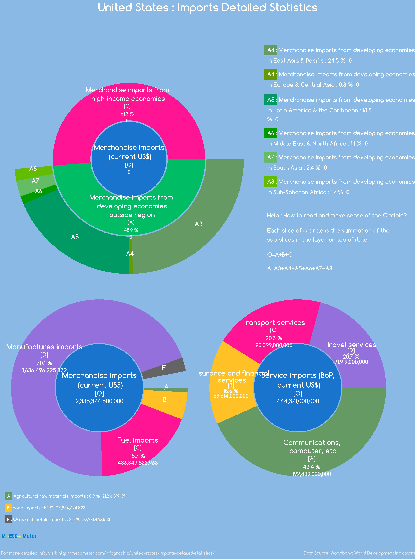 United States : Imports Detailed Statistics