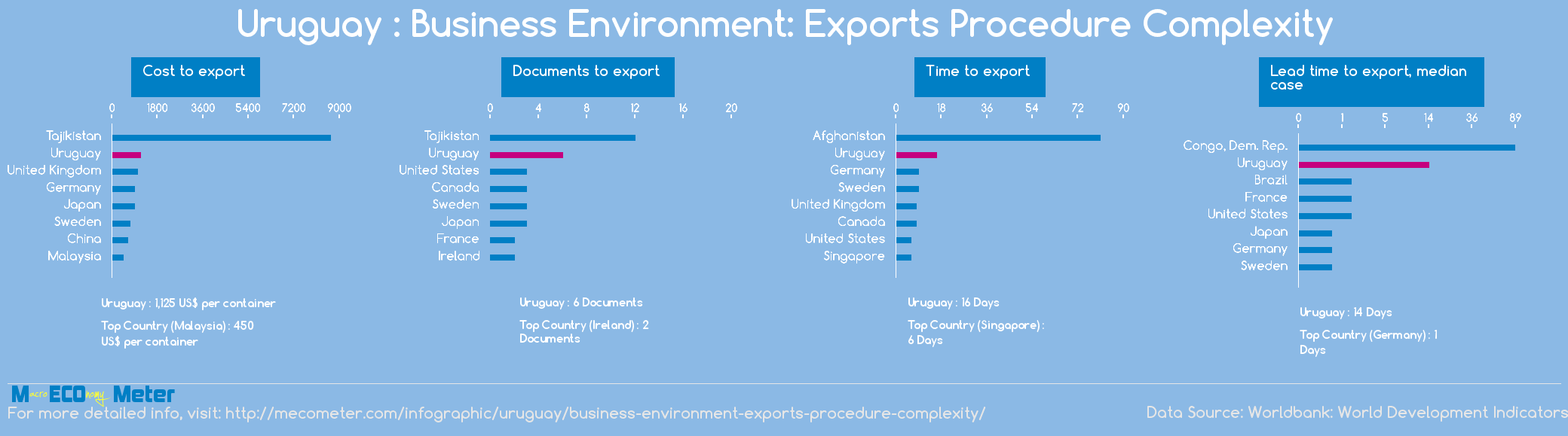Uruguay : Business Environment: Exports Procedure Complexity