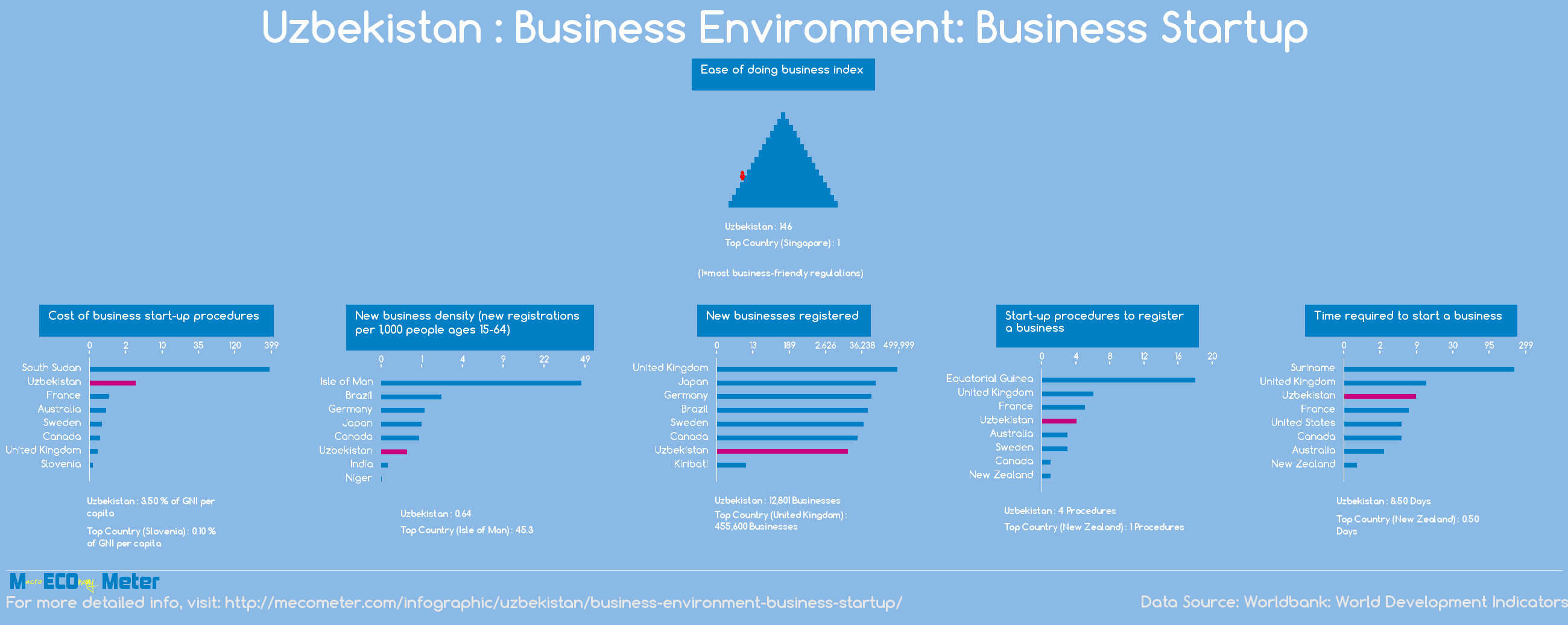 Uzbekistan : Business Environment: Business Startup