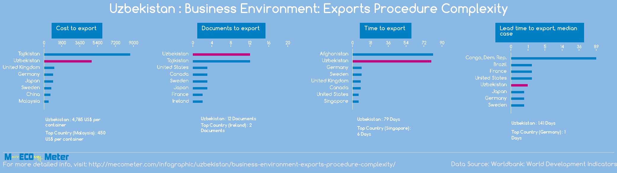 Uzbekistan : Business Environment: Exports Procedure Complexity