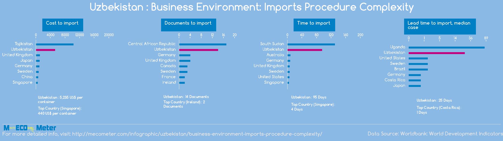 Uzbekistan : Business Environment: Imports Procedure Complexity