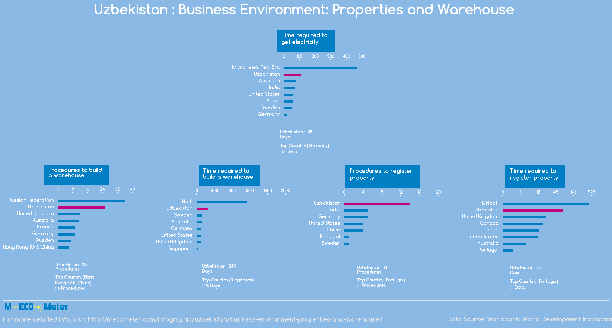 Uzbekistan : Business Environment: Properties and Warehouse
