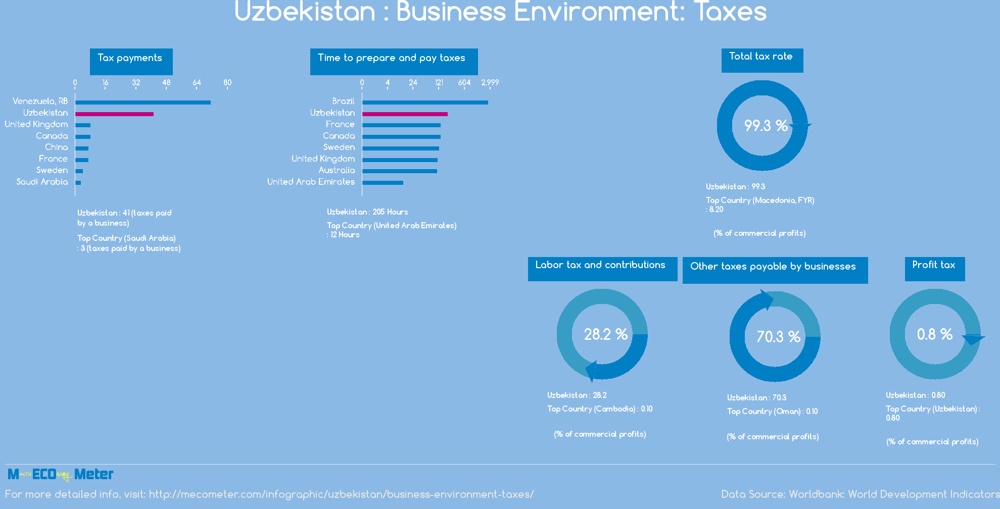 Uzbekistan : Business Environment: Taxes
