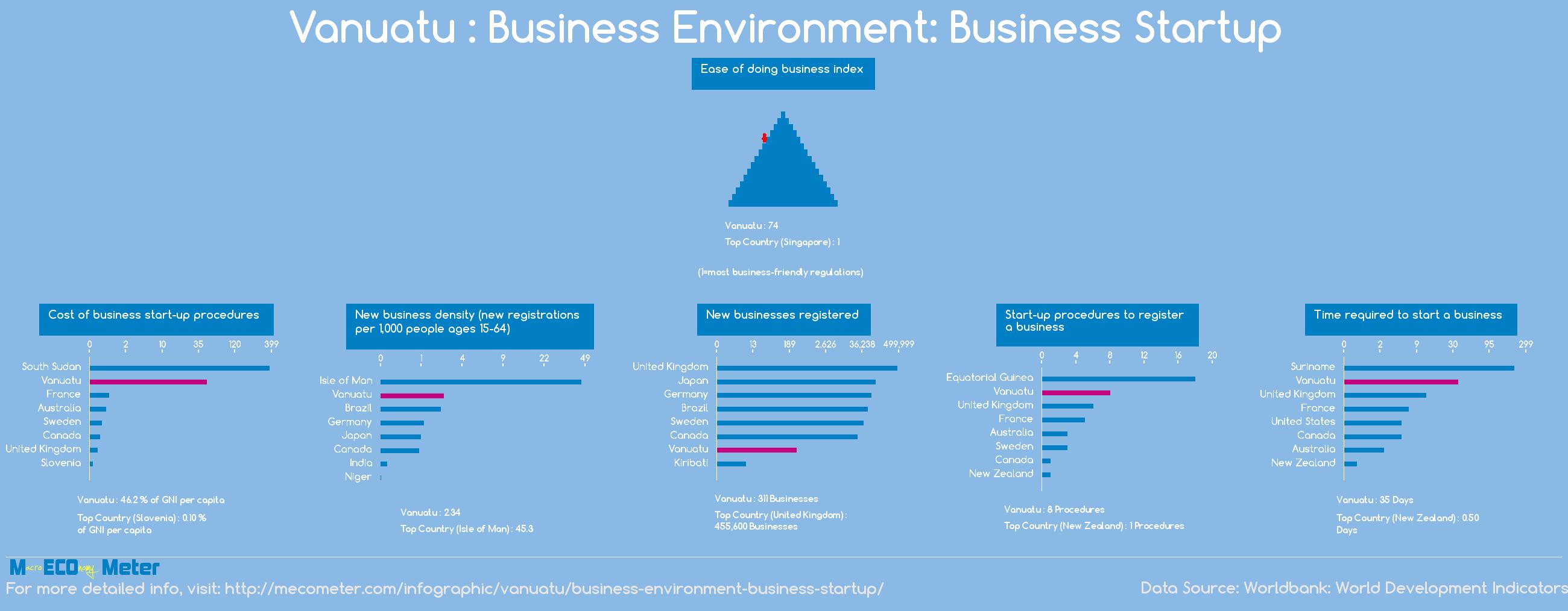 Vanuatu : Business Environment: Business Startup