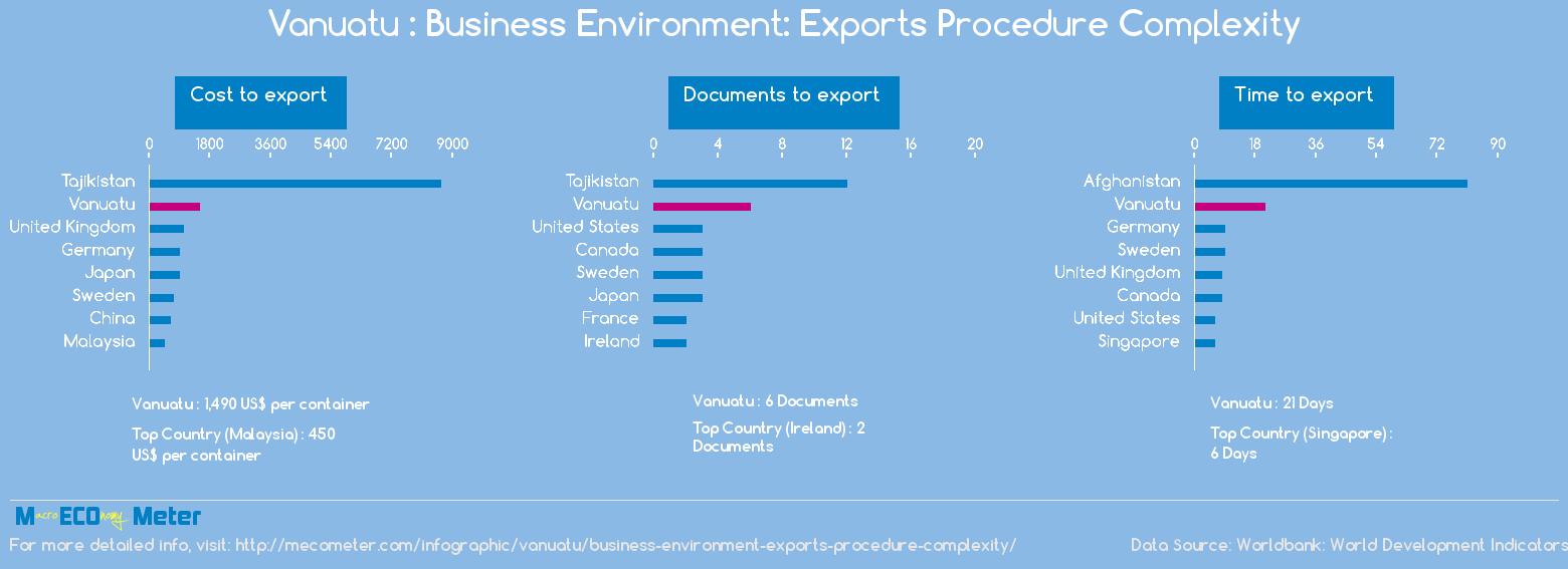 Vanuatu : Business Environment: Exports Procedure Complexity