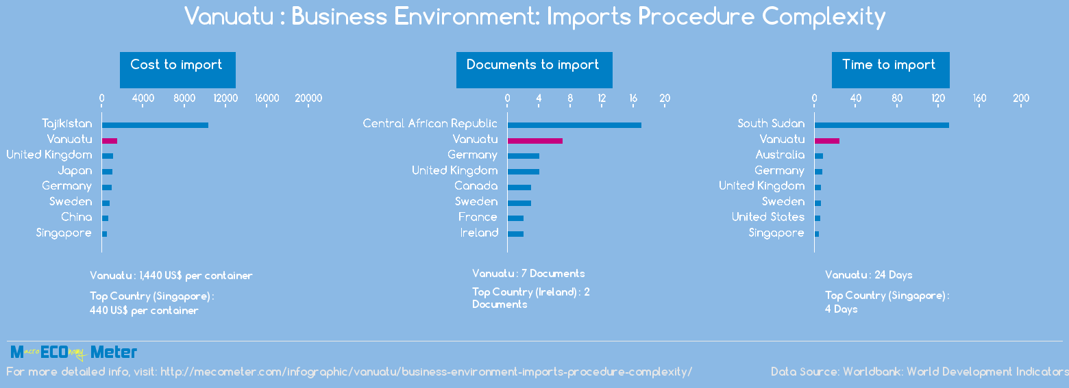 Vanuatu : Business Environment: Imports Procedure Complexity