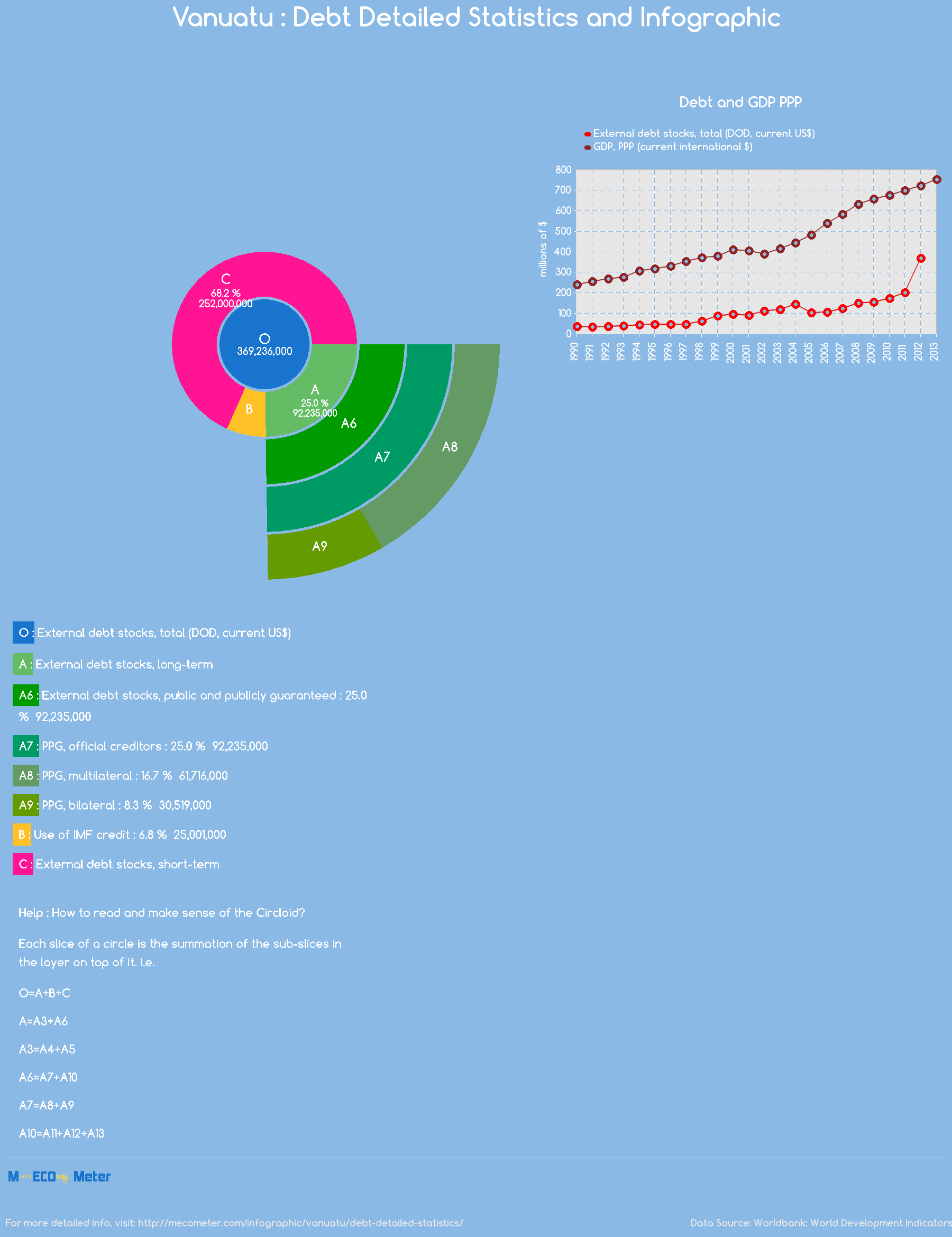Vanuatu : Debt Detailed Statistics and Infographic