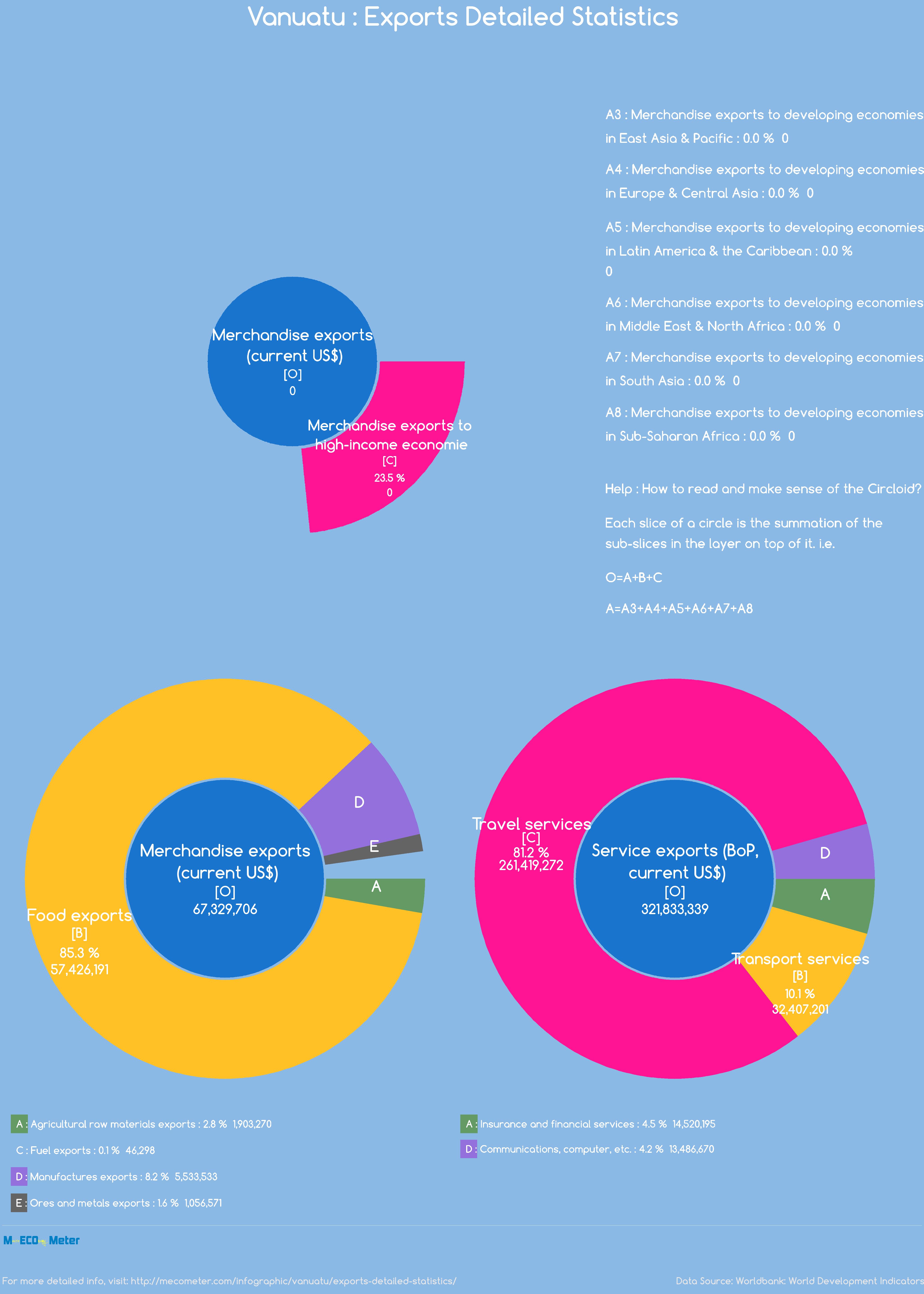 Vanuatu : Exports Detailed Statistics
