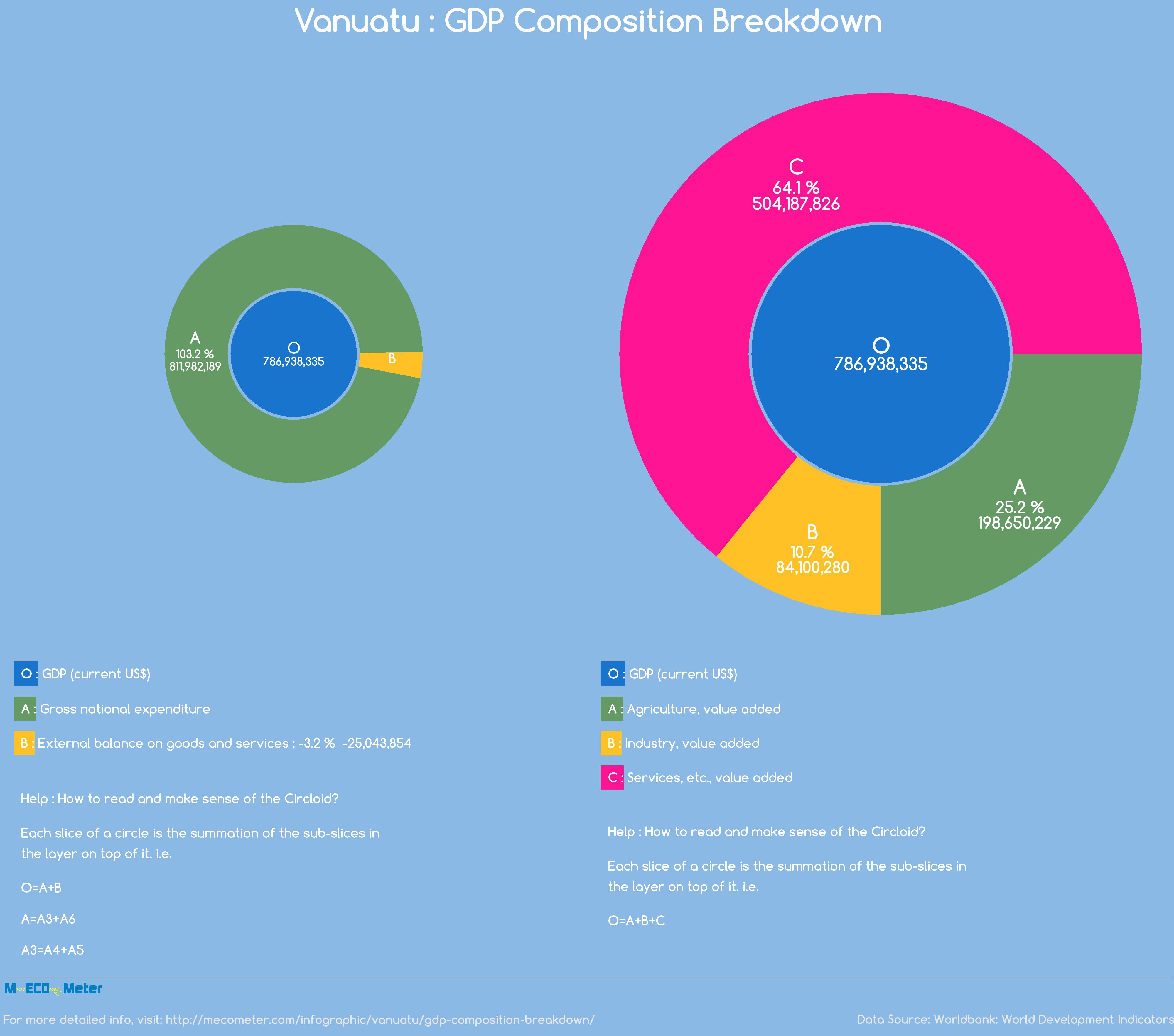 Vanuatu : GDP Composition Breakdown