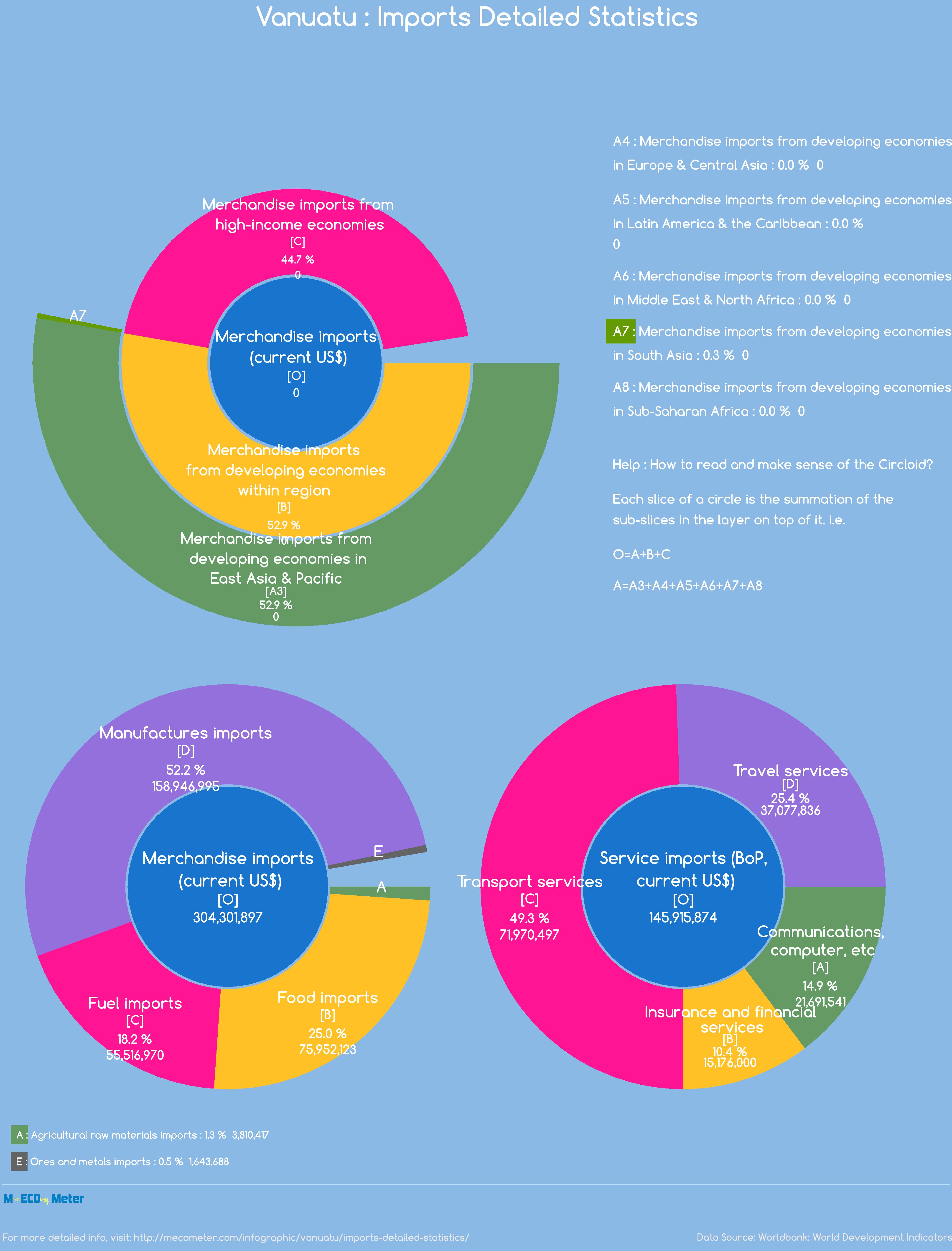 Vanuatu : Imports Detailed Statistics