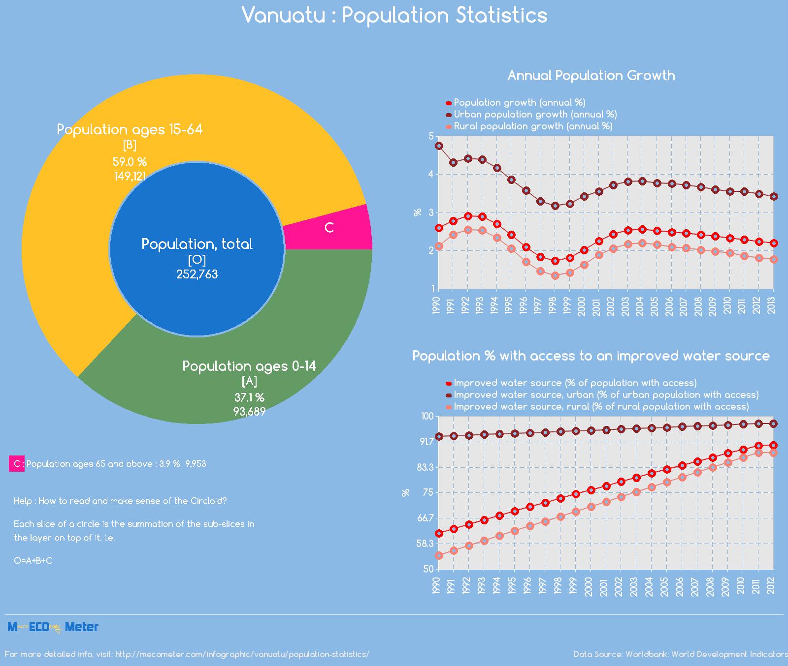 Vanuatu : Population Statistics