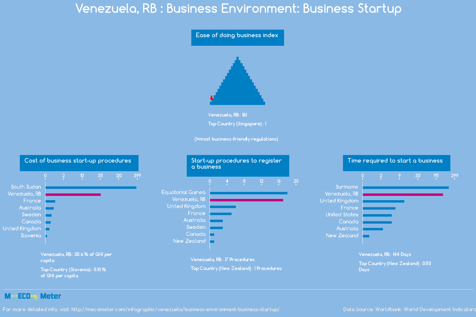 Venezuela, RB : Business Environment: Business Startup
