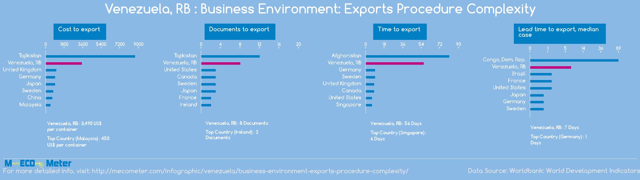 Venezuela, RB : Business Environment: Exports Procedure Complexity
