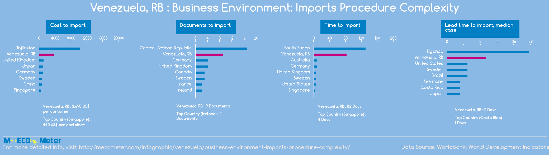 Venezuela, RB : Business Environment: Imports Procedure Complexity
