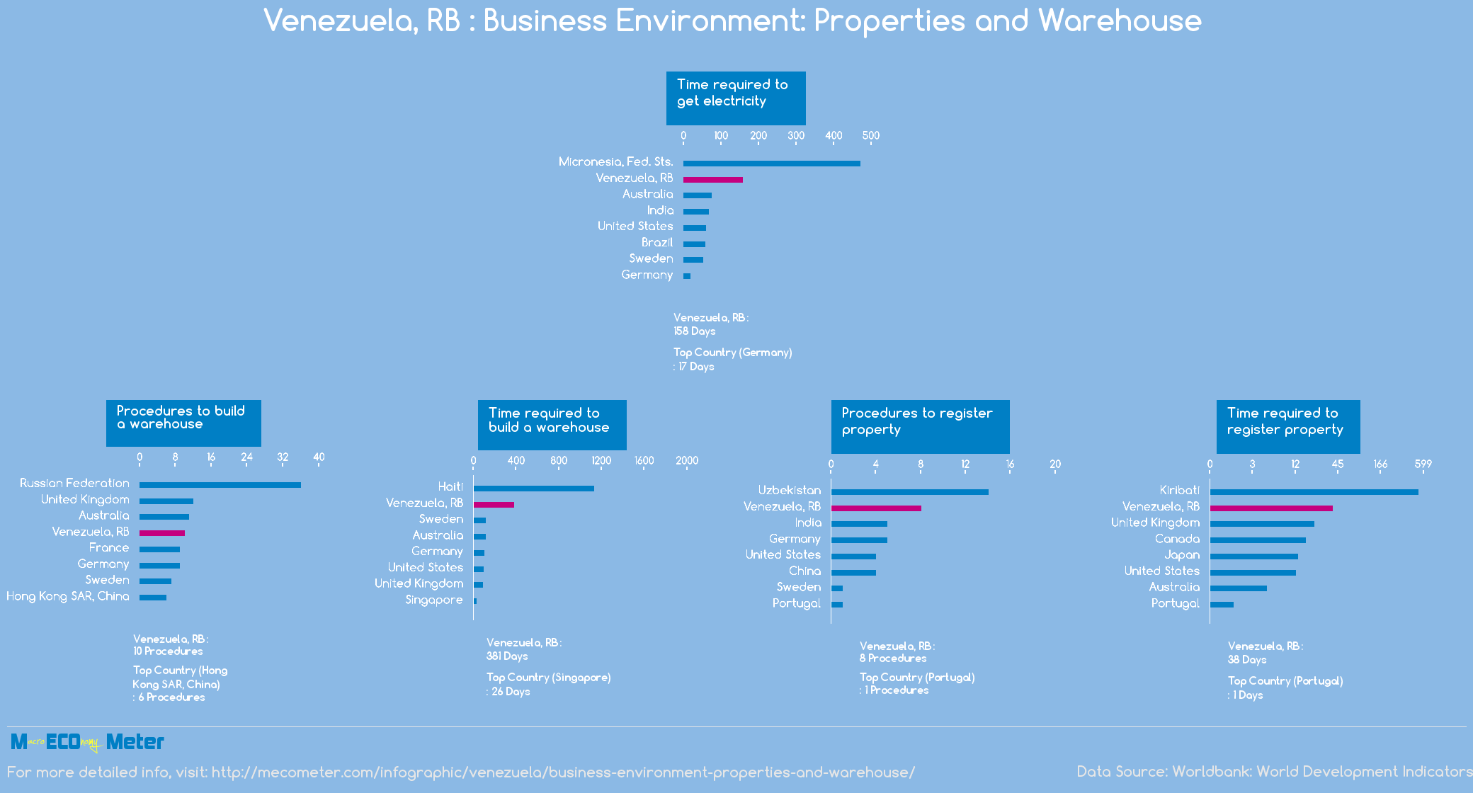 Venezuela, RB : Business Environment: Properties and Warehouse