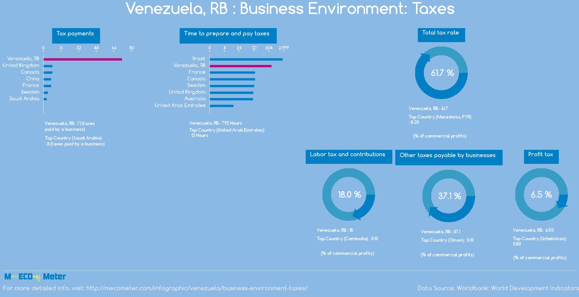 Venezuela, RB : Business Environment: Taxes