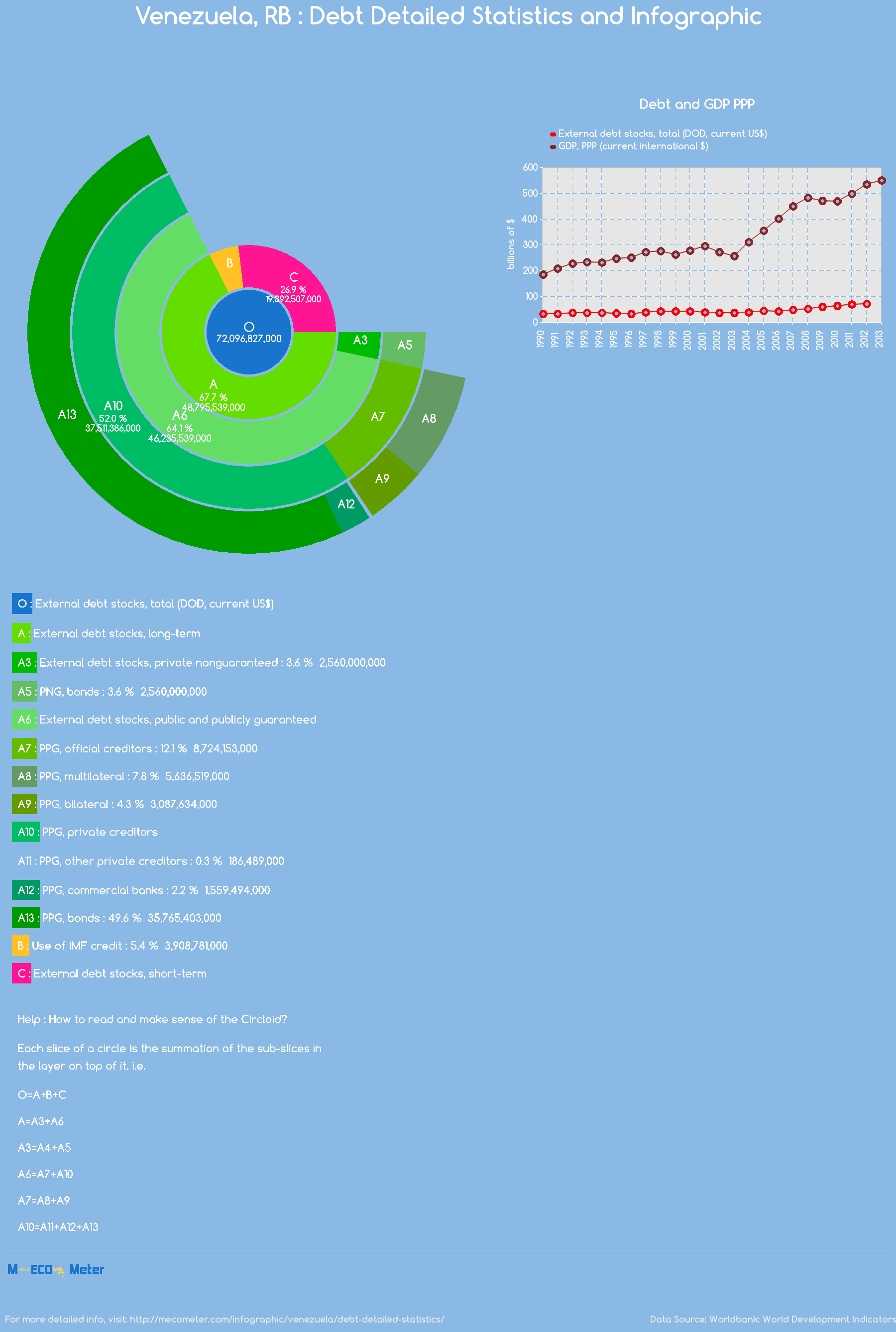 Venezuela, RB : Debt Detailed Statistics and Infographic