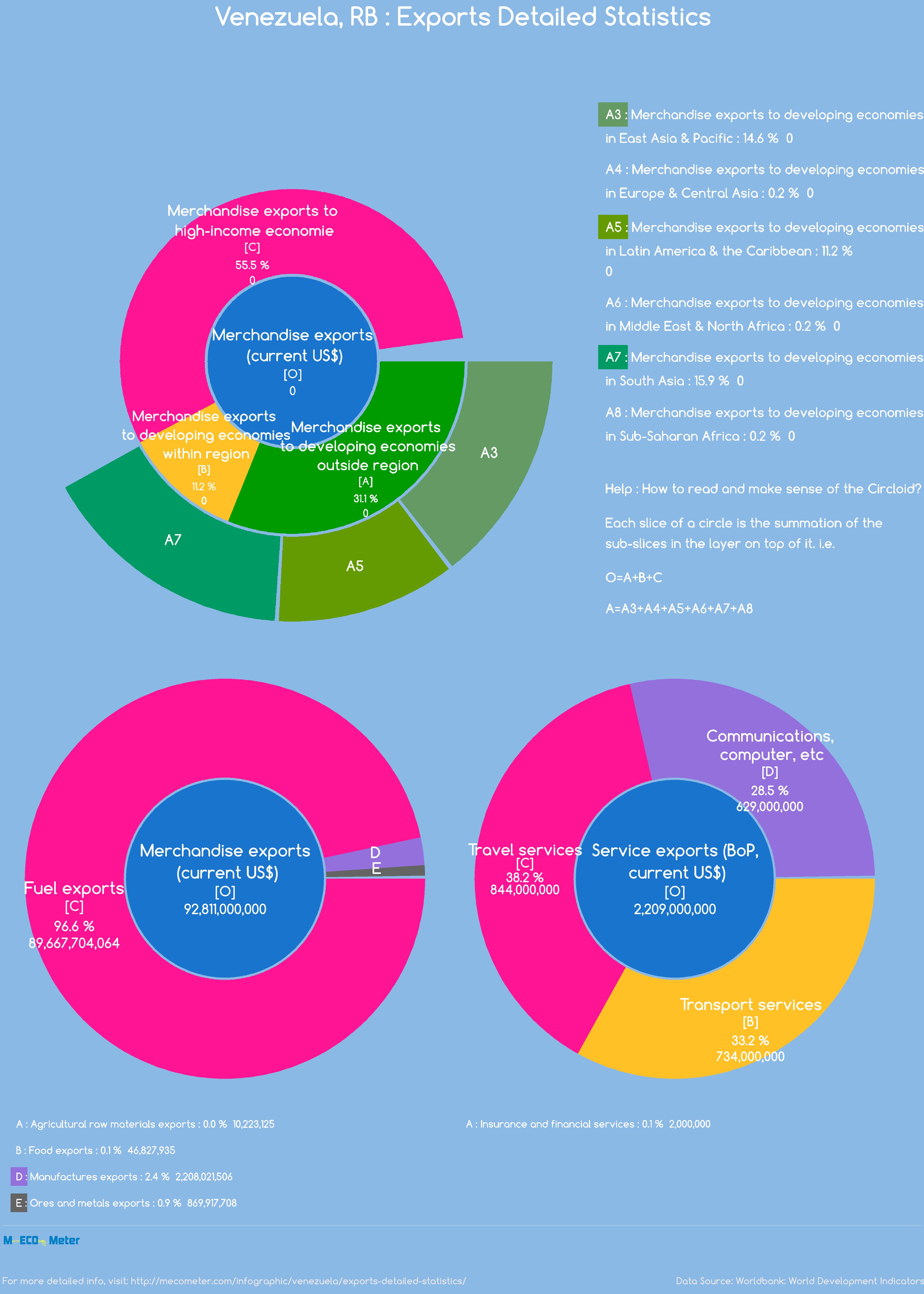 Venezuela, RB : Exports Detailed Statistics