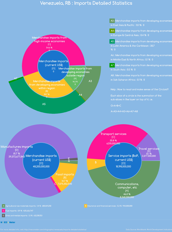 Venezuela : Imports Detailed Statistics