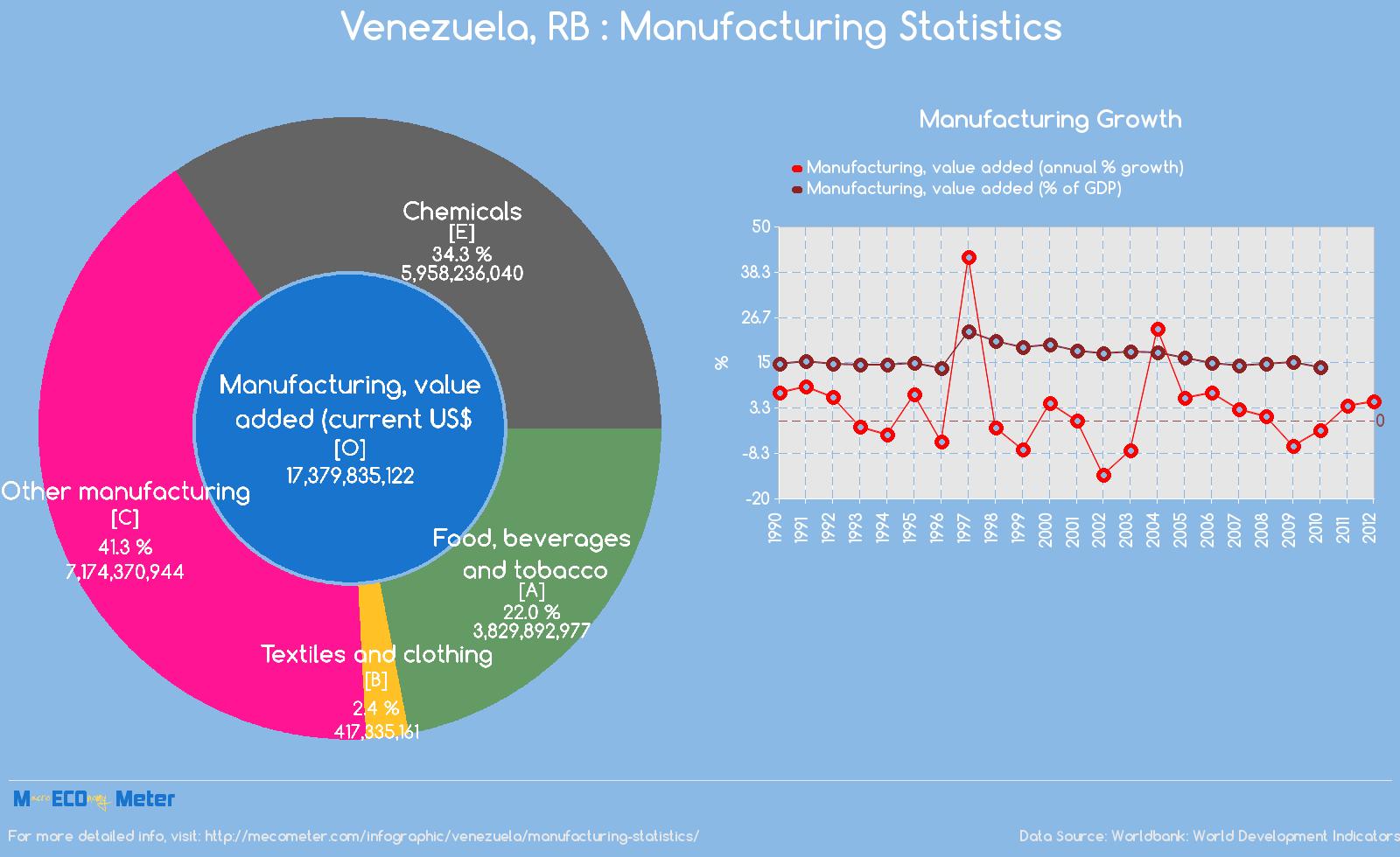 Venezuela : Manufacturing Statistics