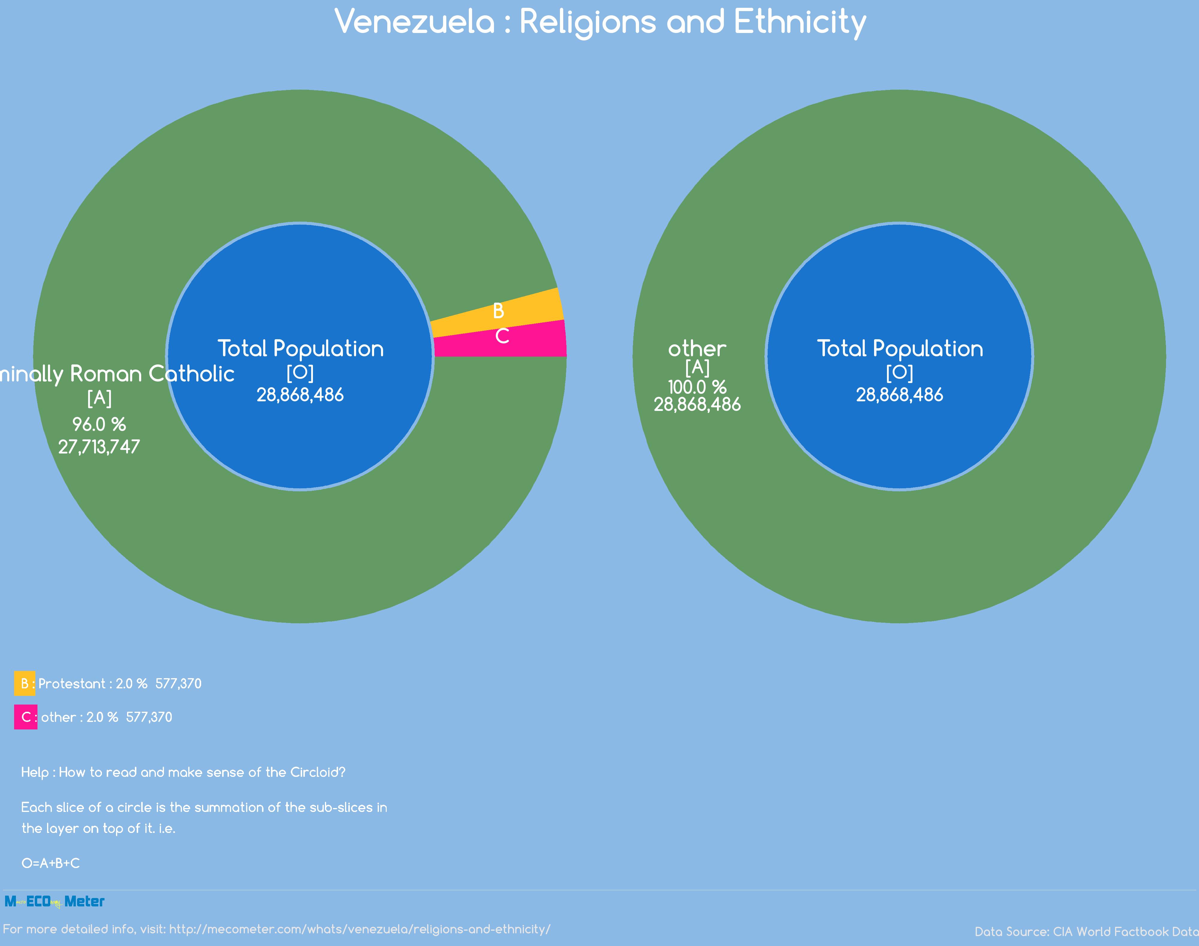 Venezuela : Religions and Ethnicity