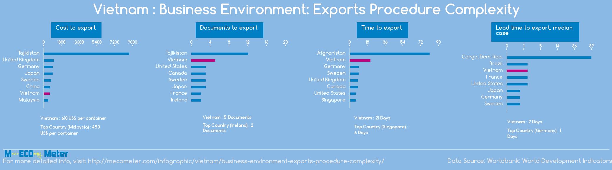 Vietnam : Business Environment: Exports Procedure Complexity