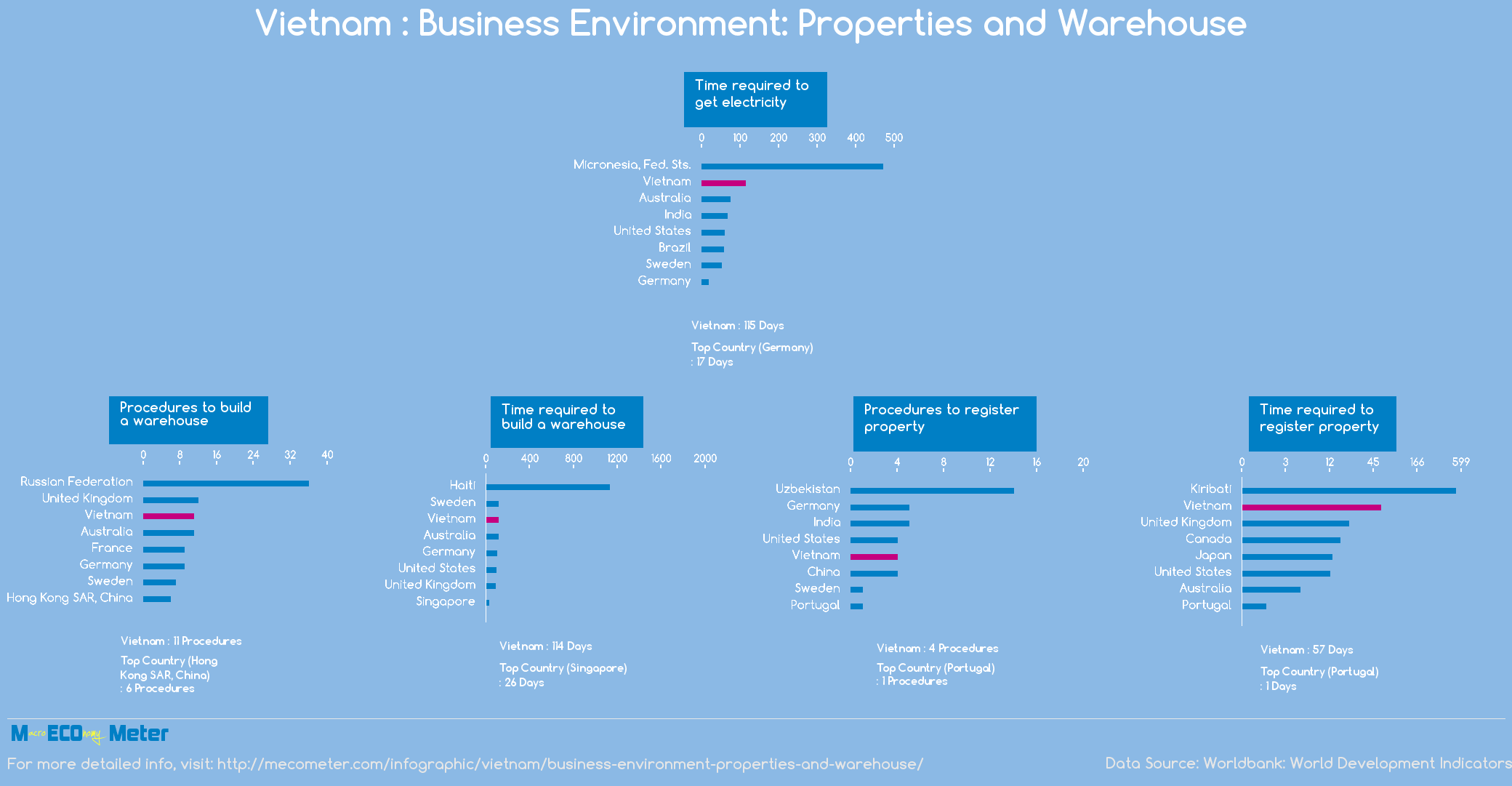Vietnam : Business Environment: Properties and Warehouse