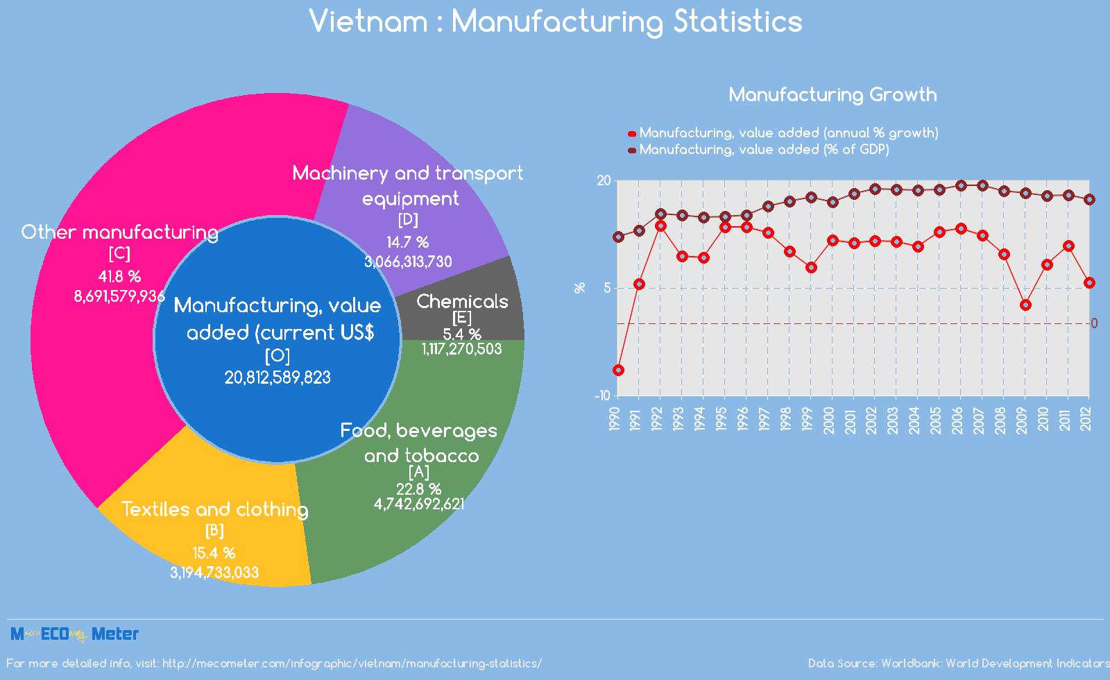 Vietnam : Manufacturing Statistics