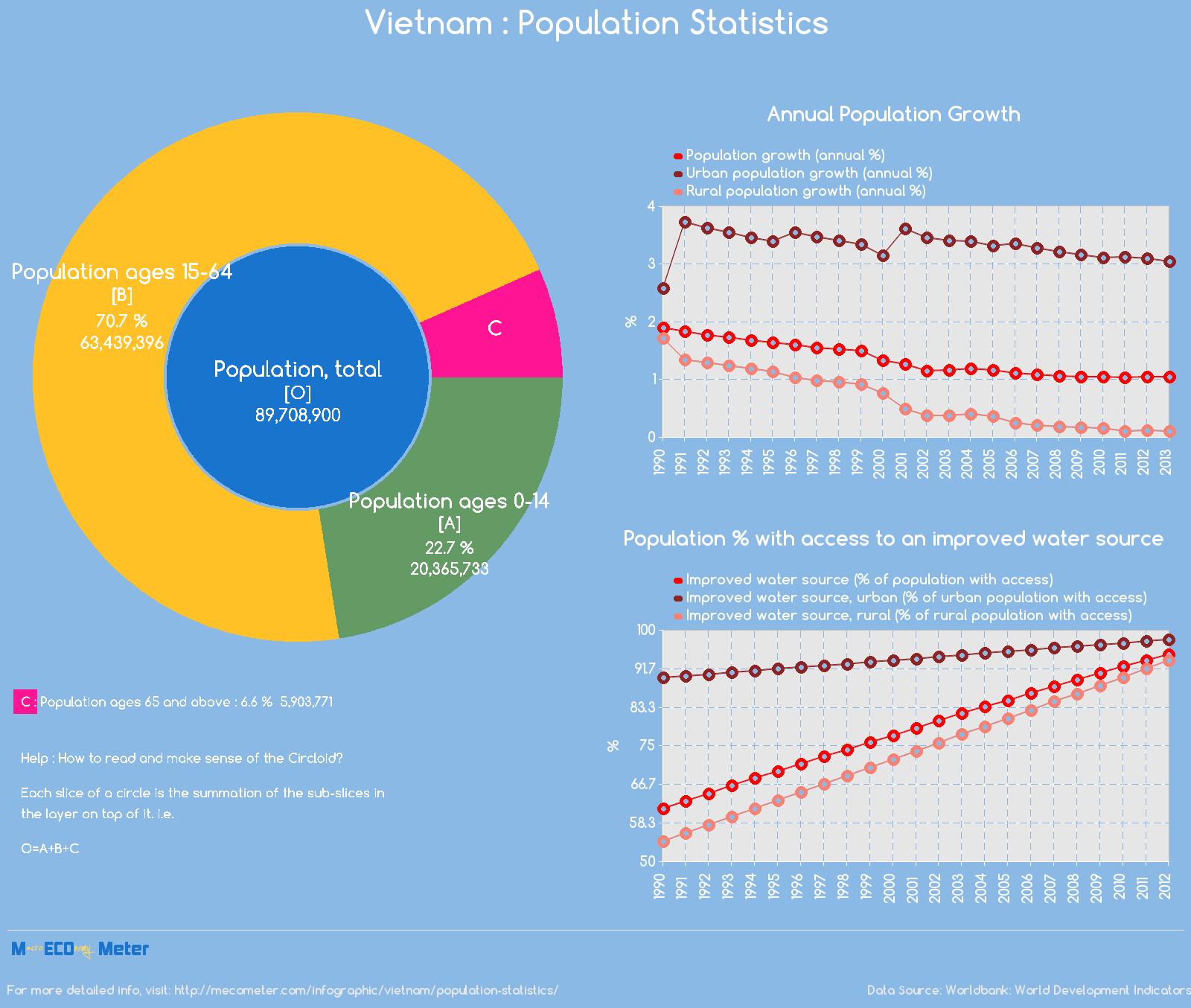 Vietnam : Population Statistics