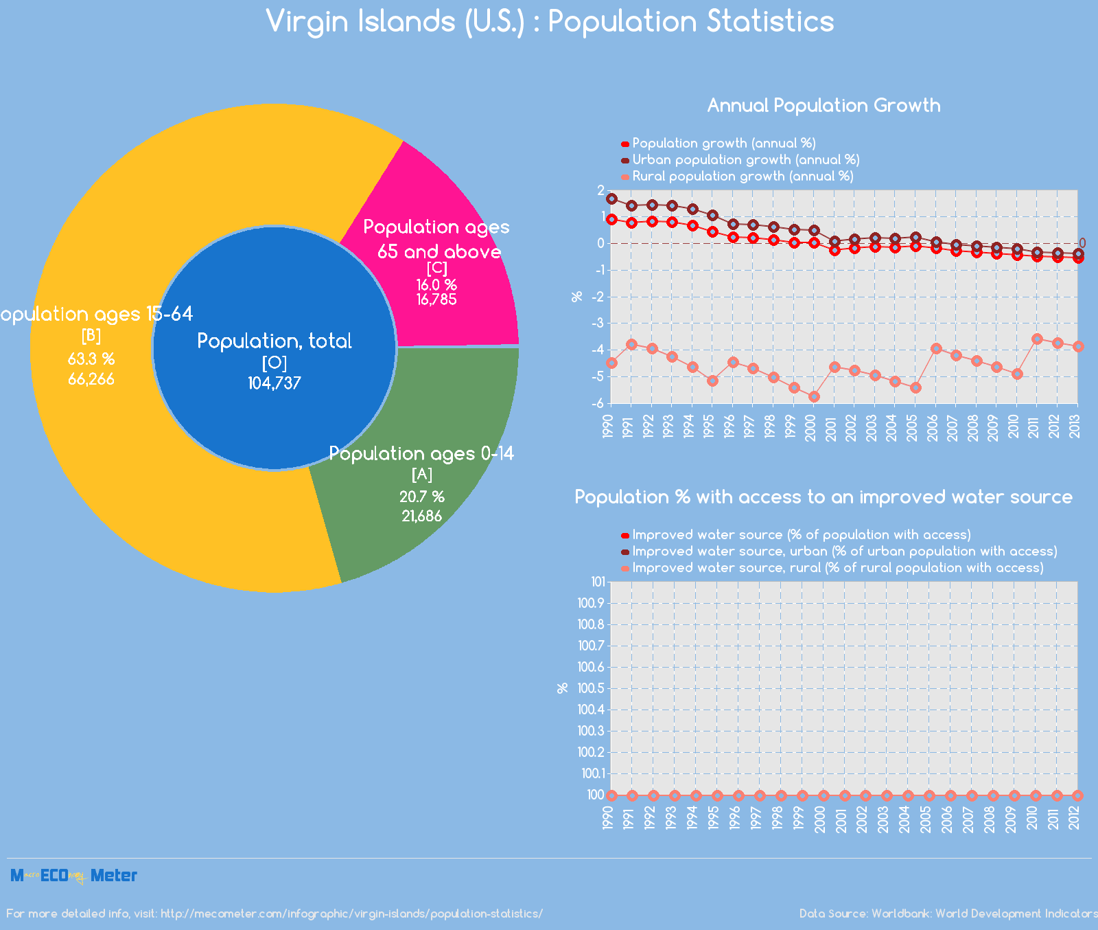 Virgin Islands (U.S.) : Population Statistics