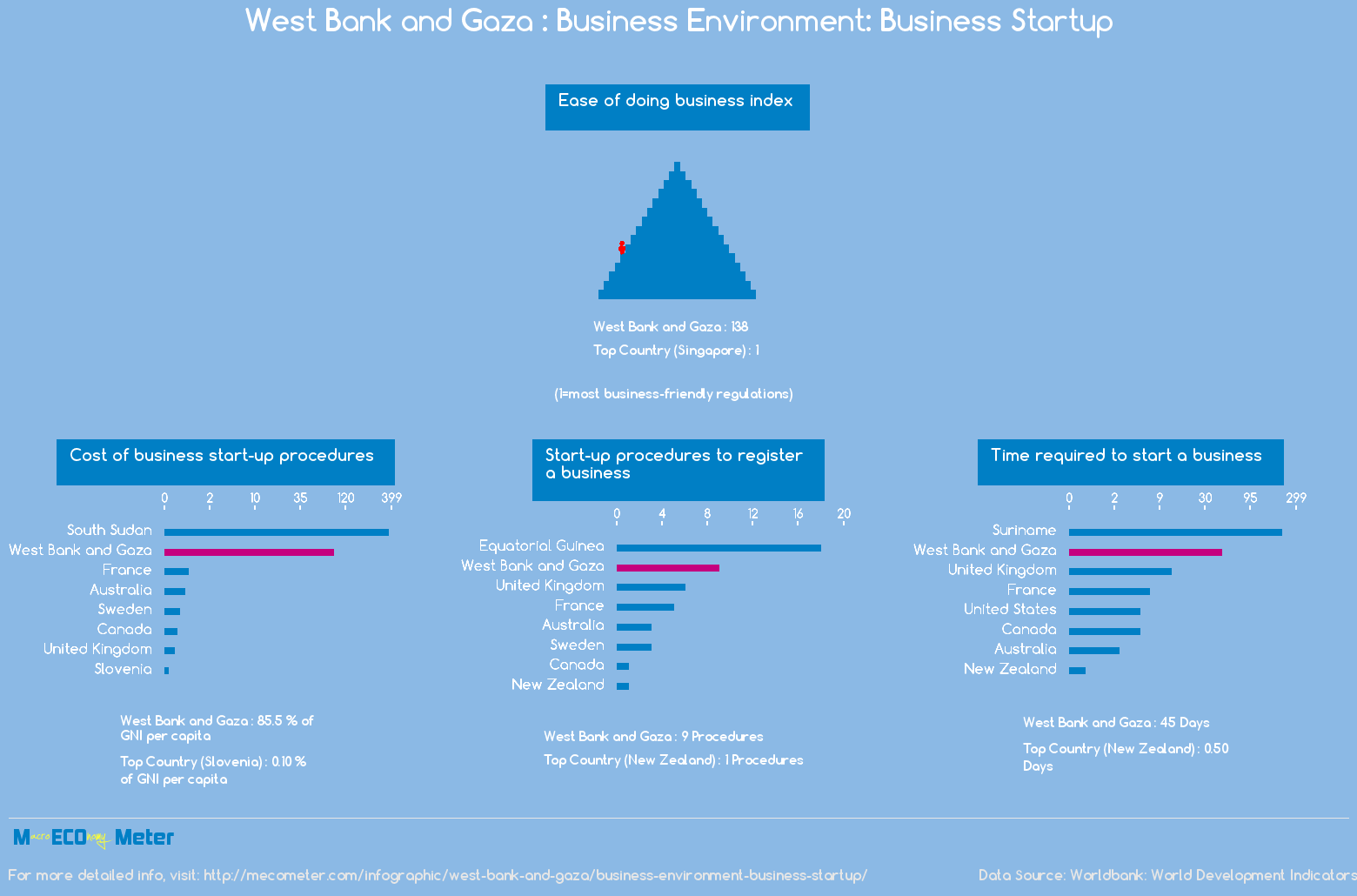 West Bank and Gaza : Business Environment: Business Startup