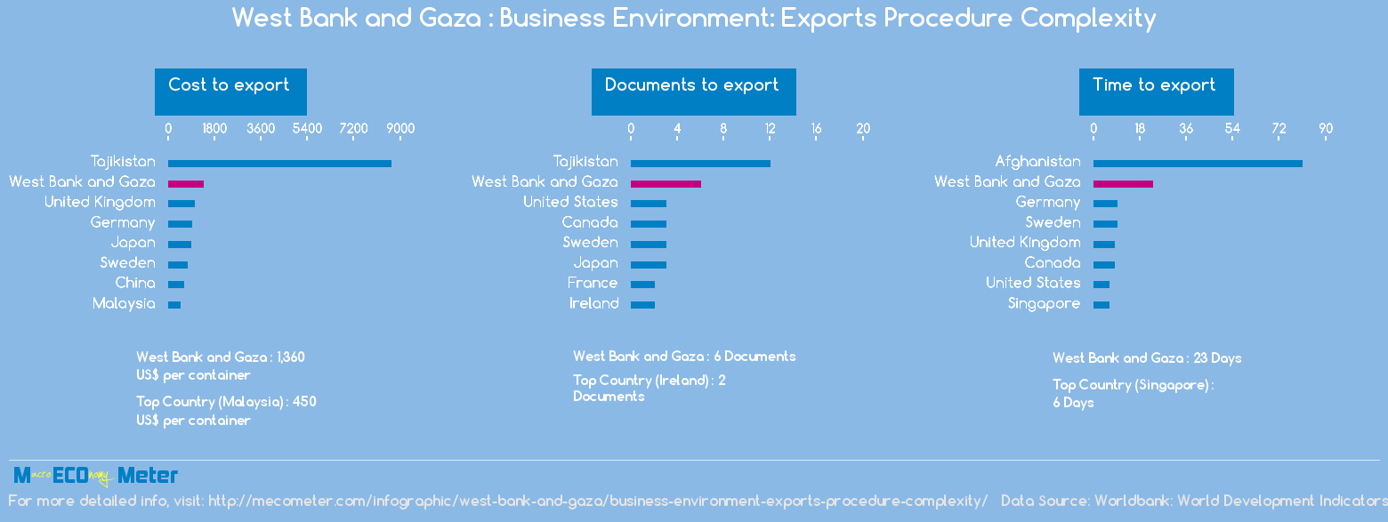 West Bank and Gaza : Business Environment: Exports Procedure Complexity