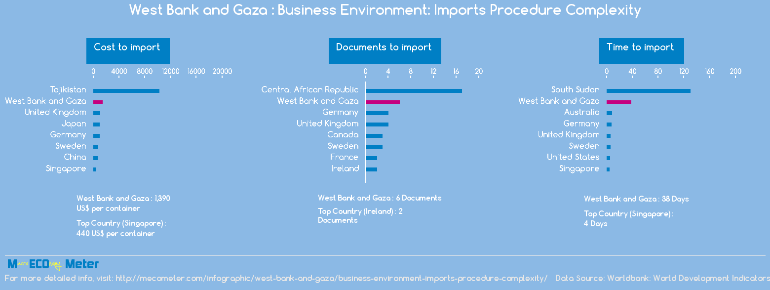 West Bank and Gaza : Business Environment: Imports Procedure Complexity