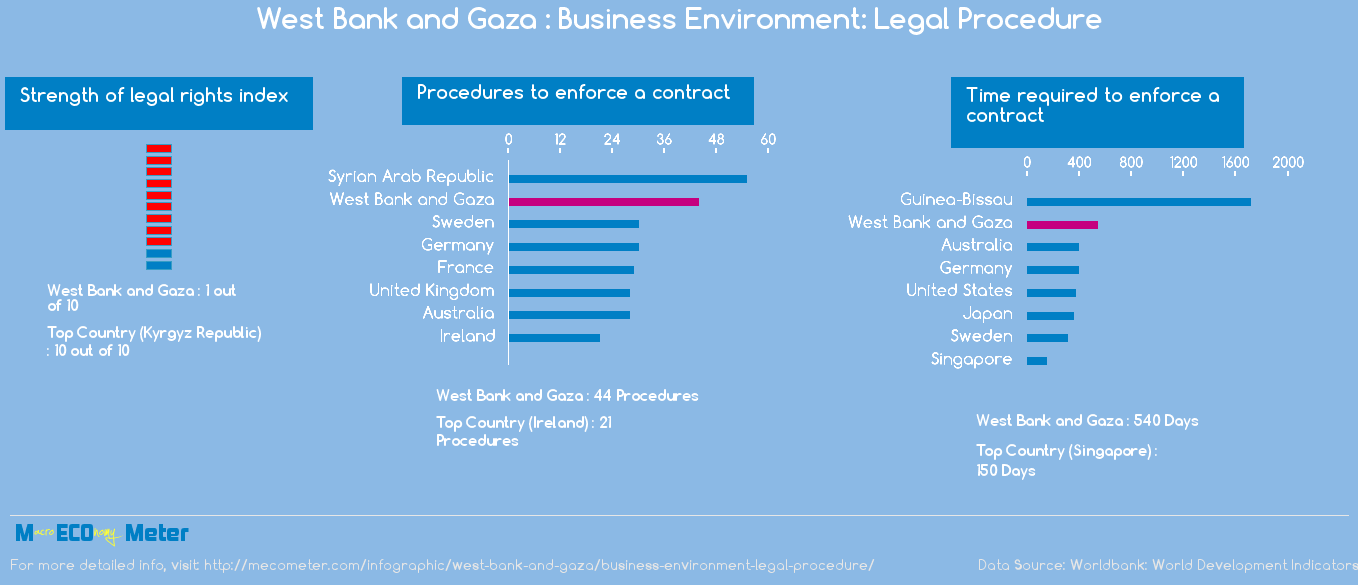 West Bank and Gaza : Business Environment: Legal Procedure