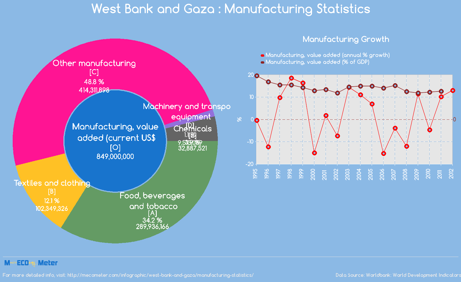 West Bank and Gaza : Manufacturing Statistics