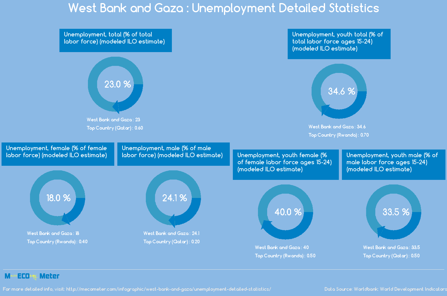 West Bank and Gaza : Unemployment Detailed Statistics