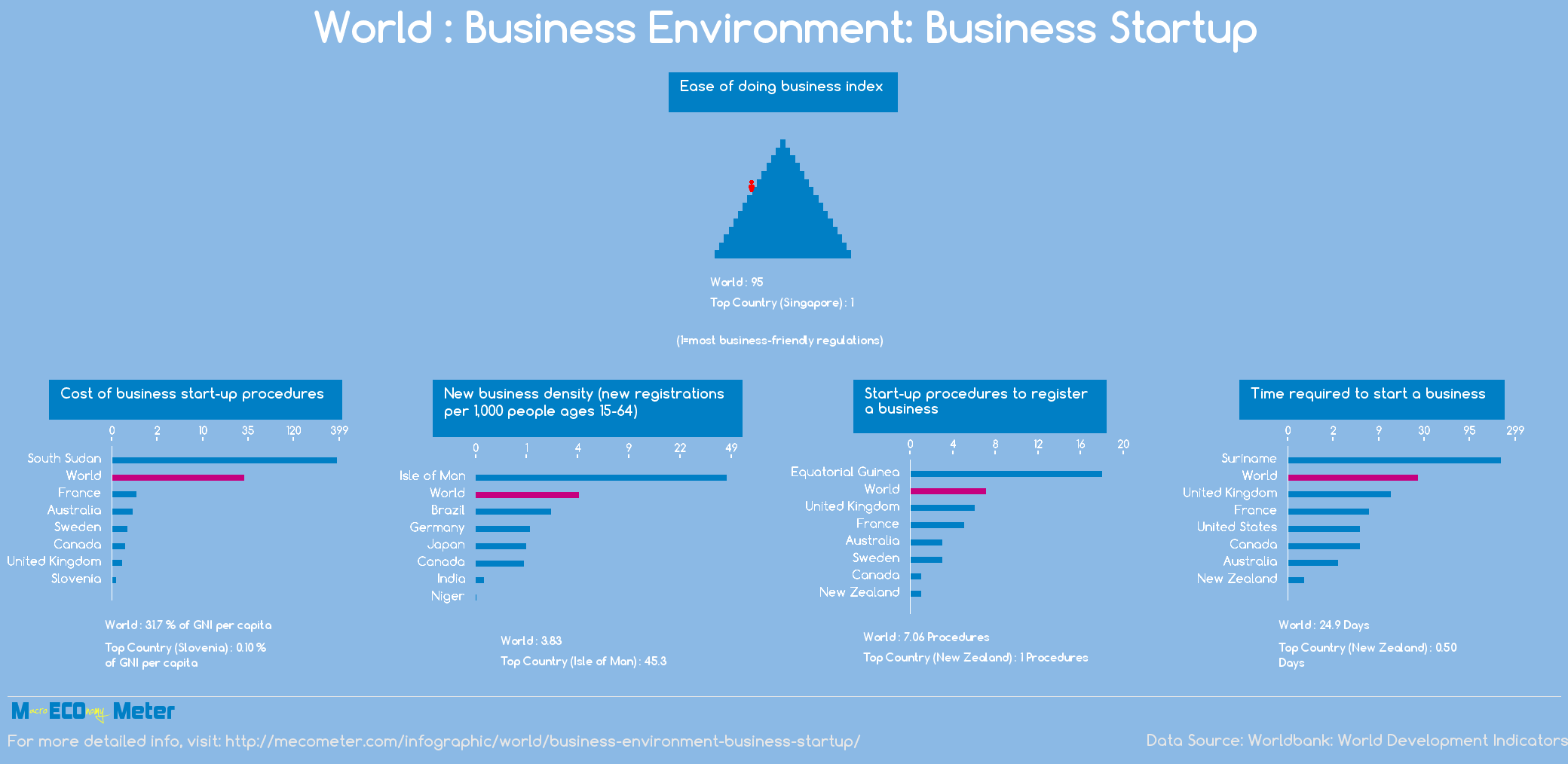 World : Business Environment: Business Startup