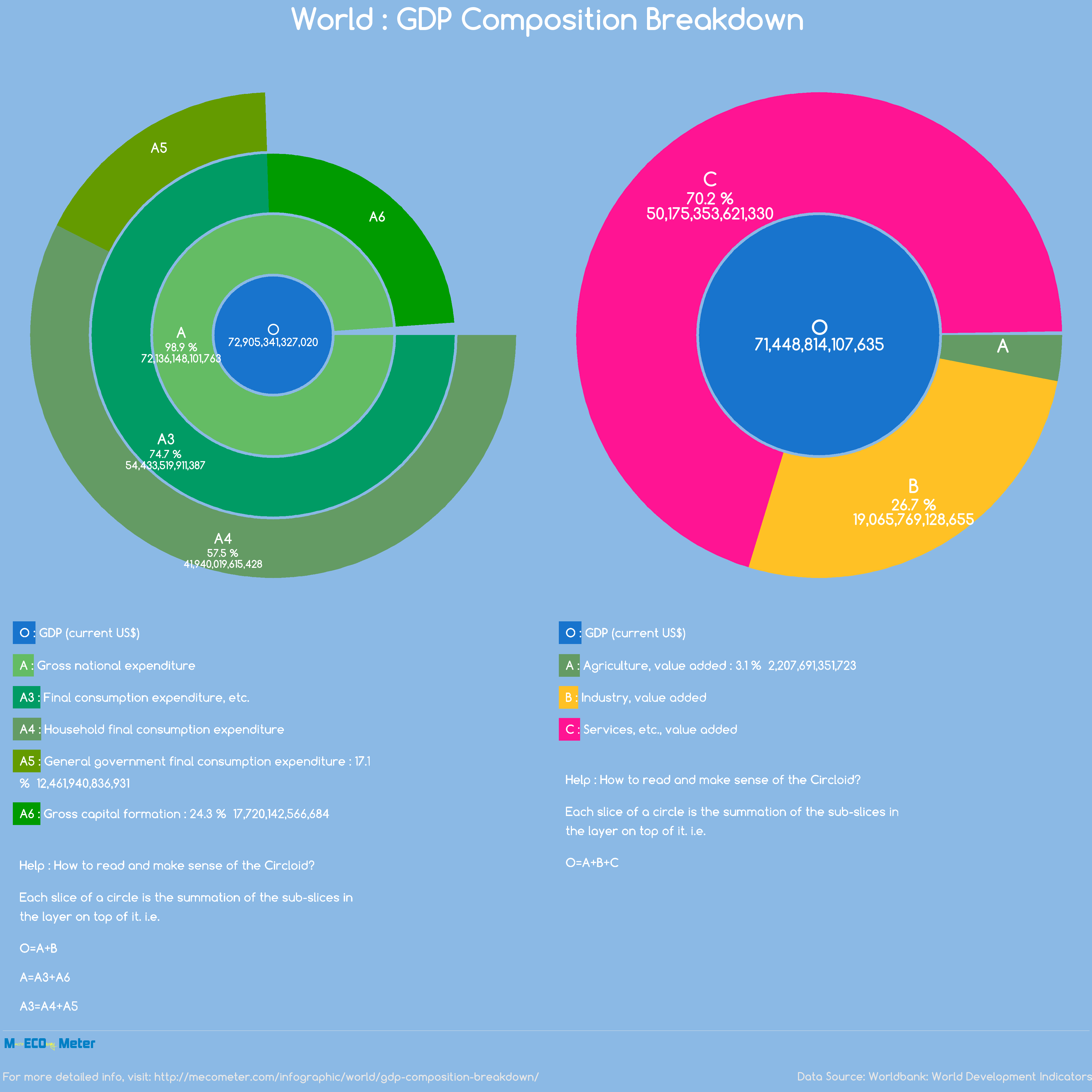 World : GDP Composition Breakdown