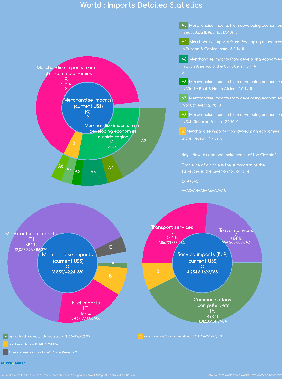 world : Imports Detailed Statistics