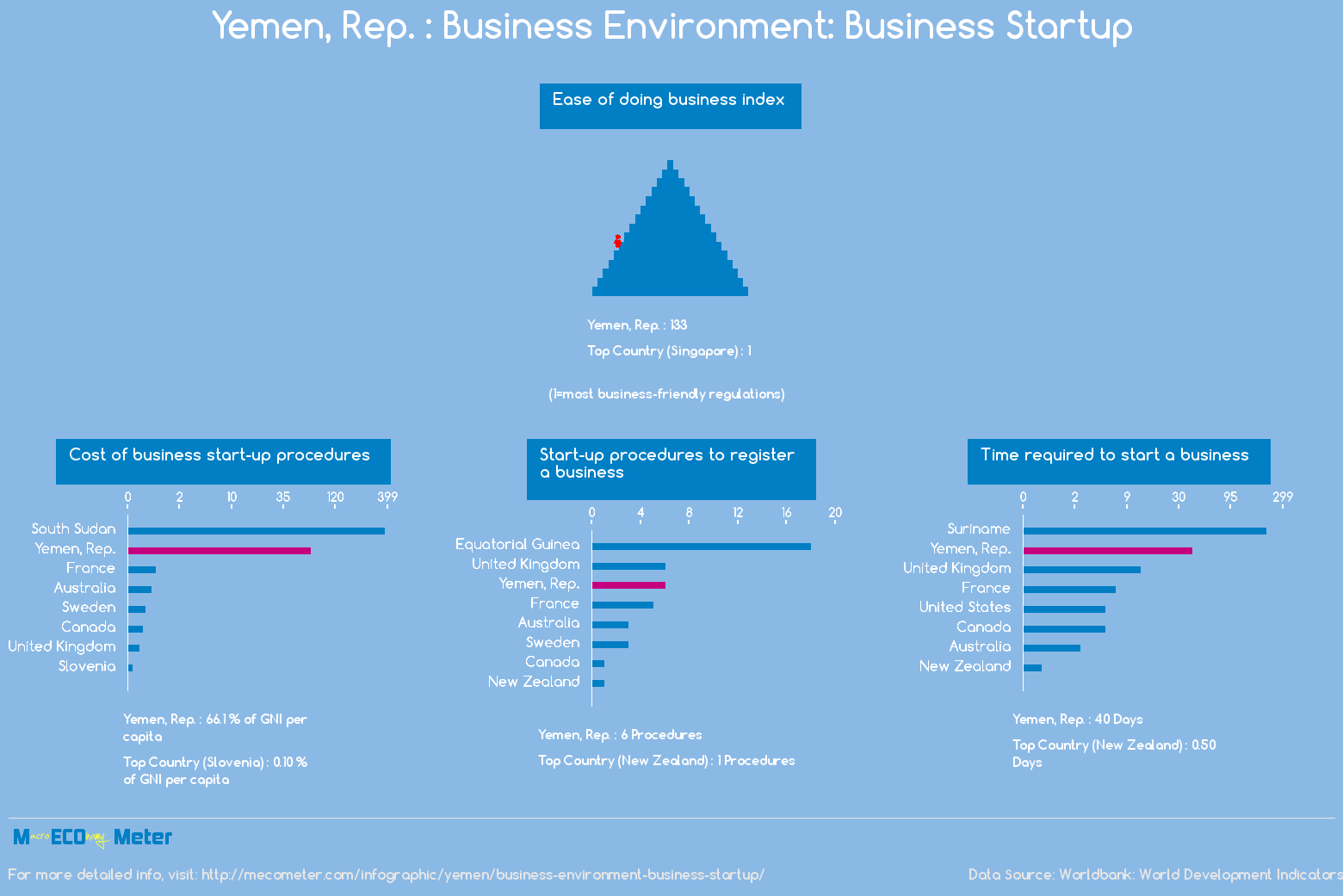 Yemen, Rep. : Business Environment: Business Startup