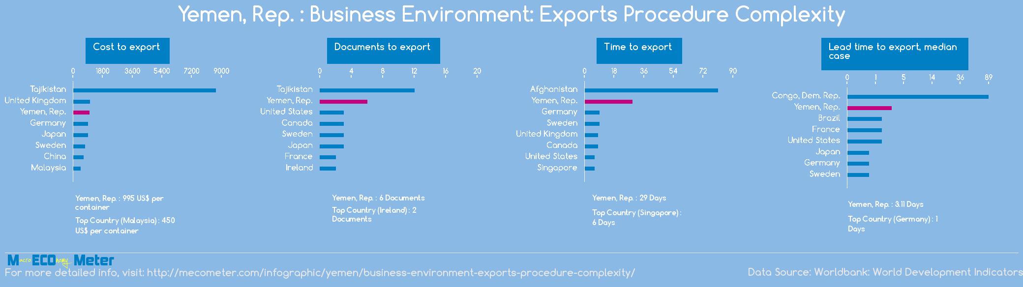 Yemen, Rep. : Business Environment: Exports Procedure Complexity