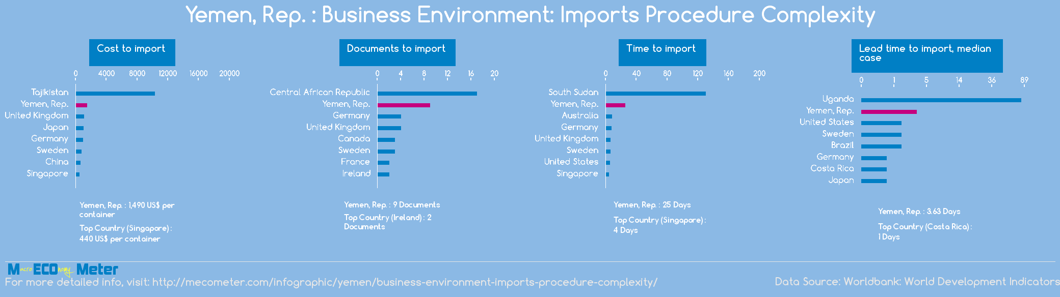 Yemen, Rep. : Business Environment: Imports Procedure Complexity