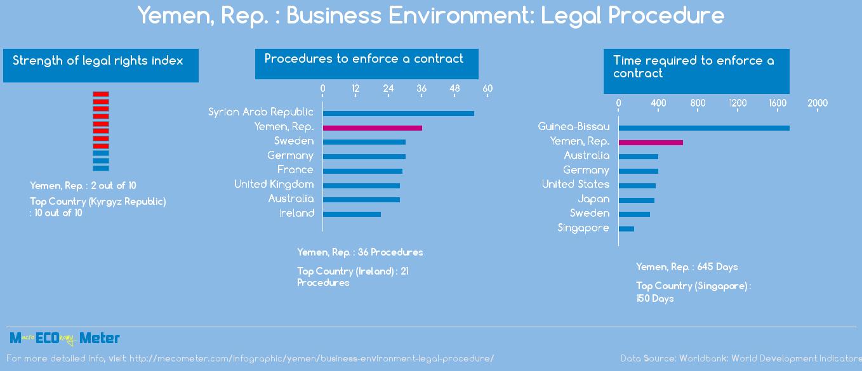 Yemen, Rep. : Business Environment: Legal Procedure