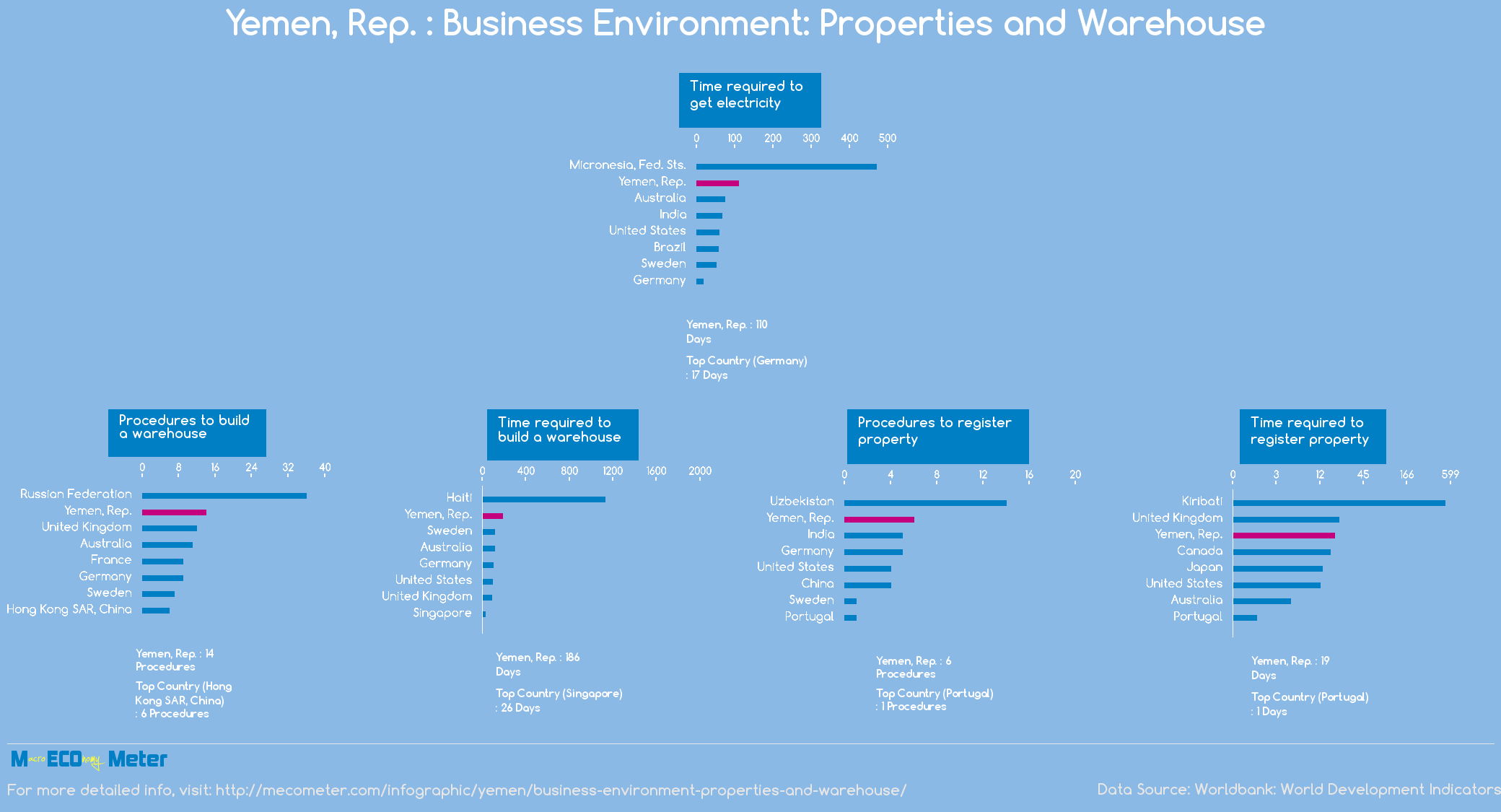 Yemen, Rep. : Business Environment: Properties and Warehouse