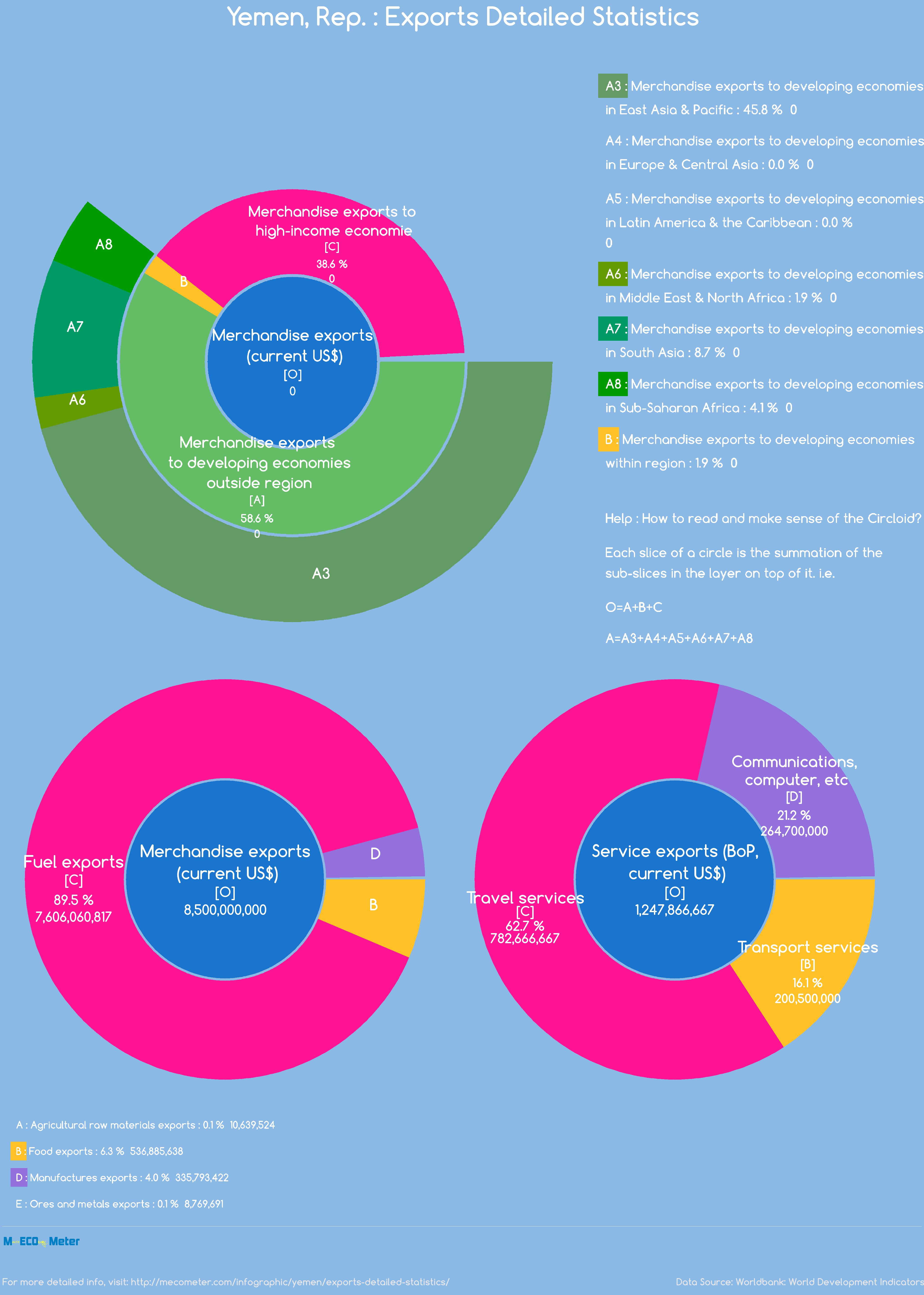 Yemen : Exports Detailed Statistics
