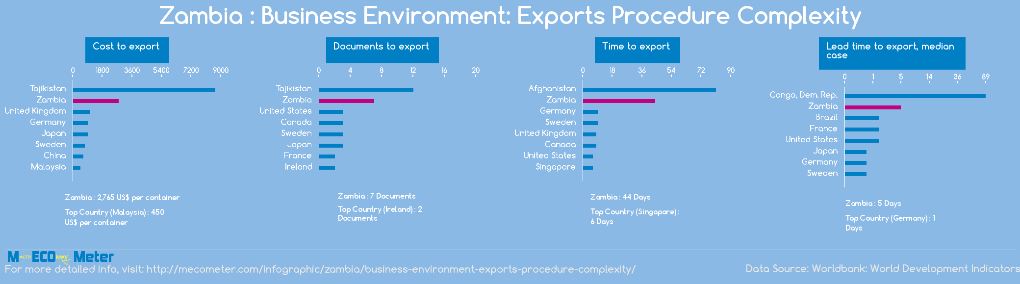 Zambia : Business Environment: Exports Procedure Complexity