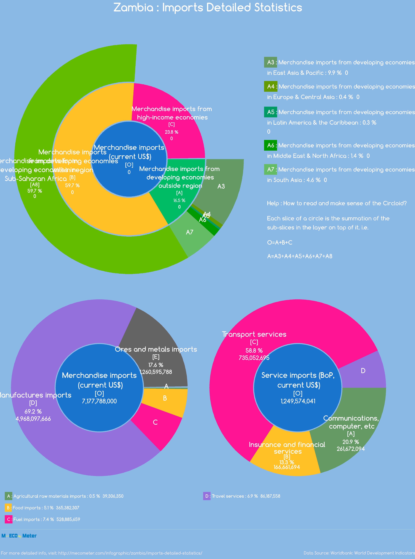 Zambia : Imports Detailed Statistics