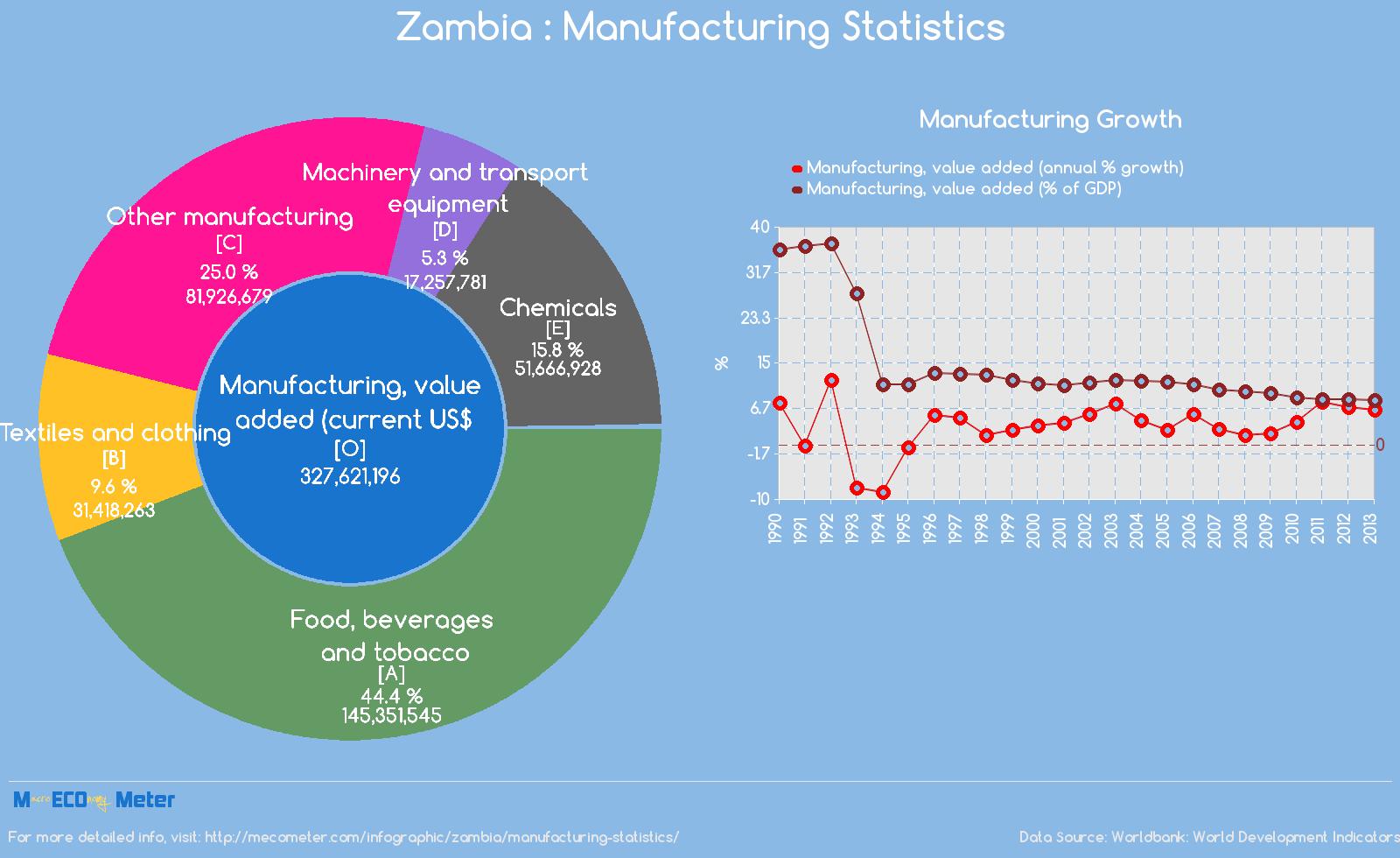 Zambia : Manufacturing Statistics