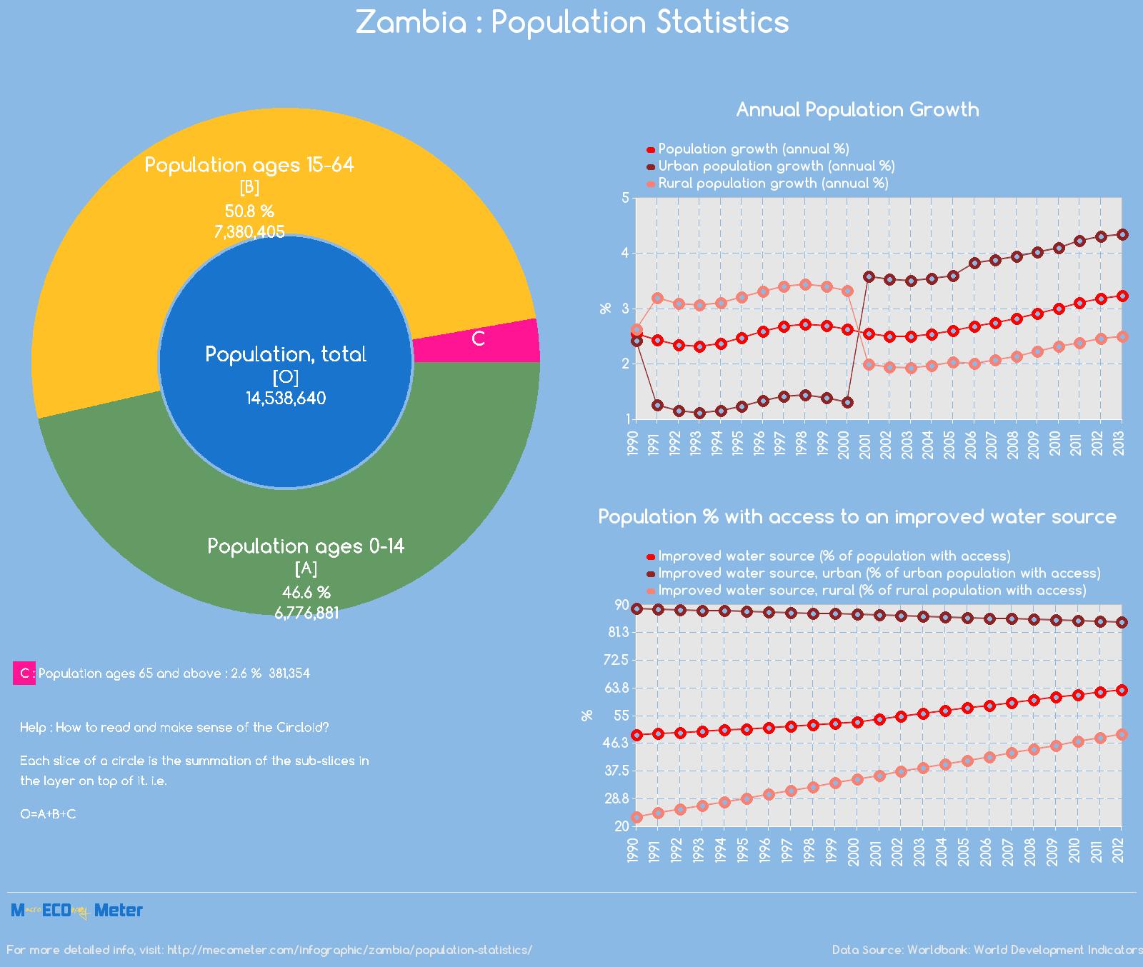 Zambia : Population Statistics