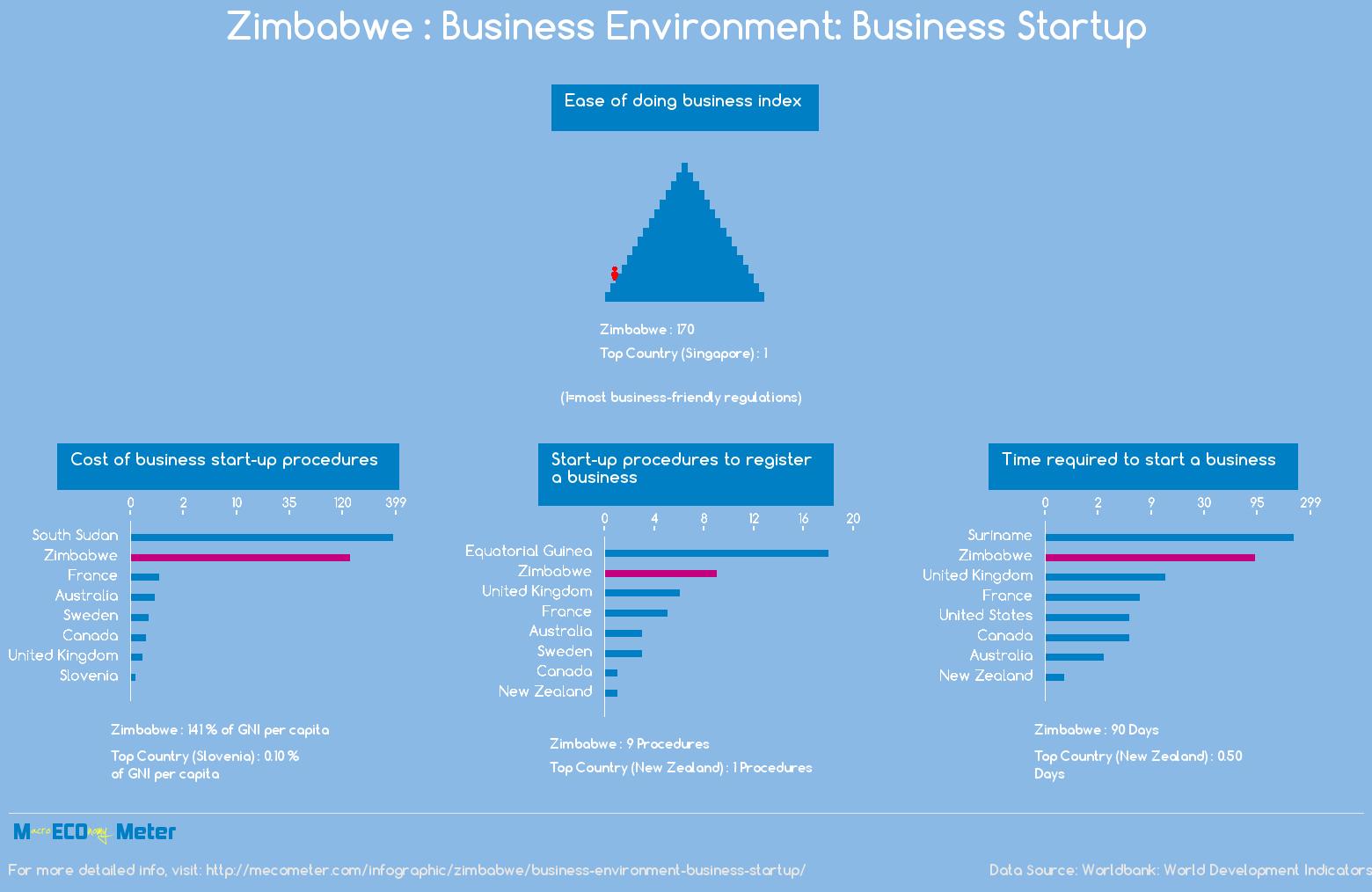 Zimbabwe : Business Environment: Business Startup